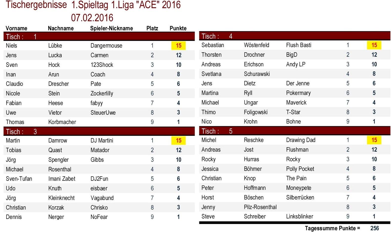 Tischergebnisse 1.Liga `ACE` 1.Spieltag 2016