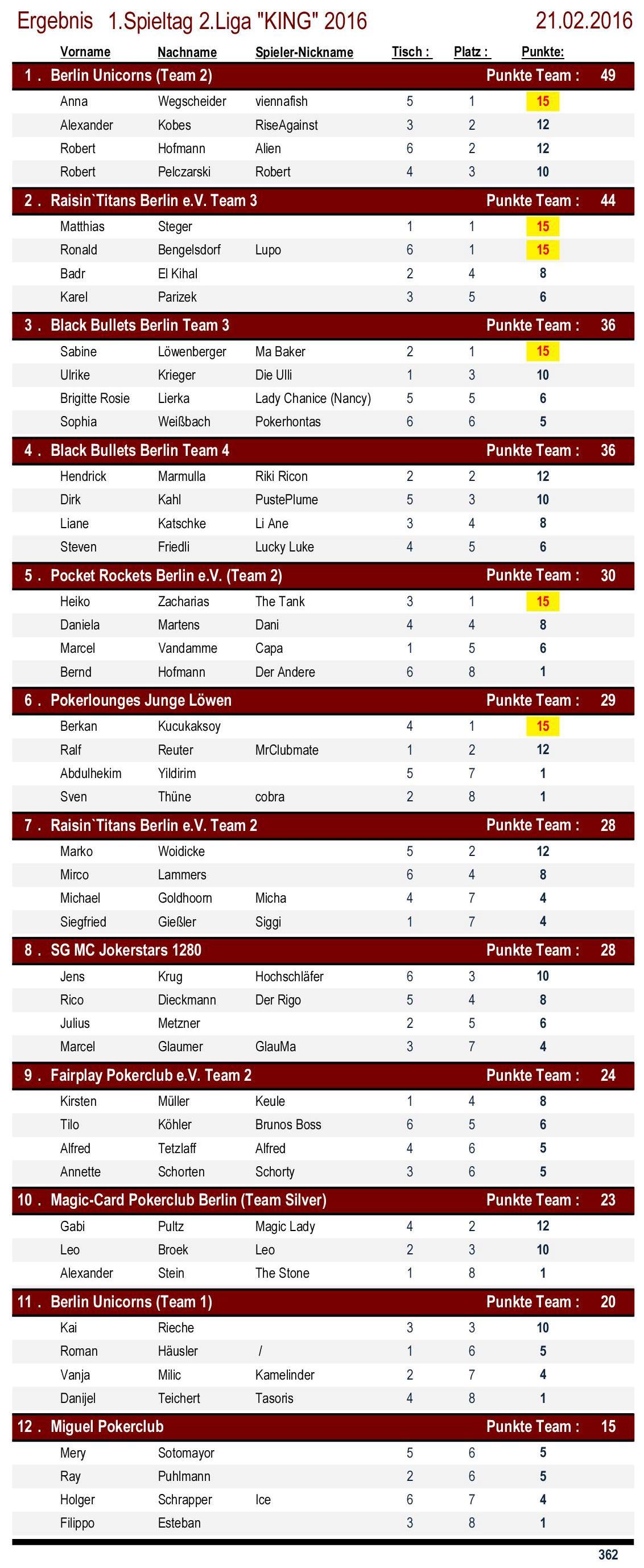 Ergebnisse 2.Liga `KING` 1. Spieltag 2016