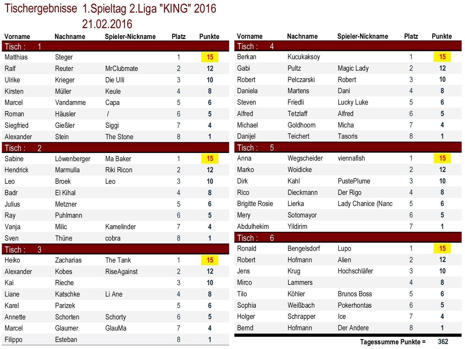 Tischergebnisse 2.Liga `KING` 1.Spieltag 2016