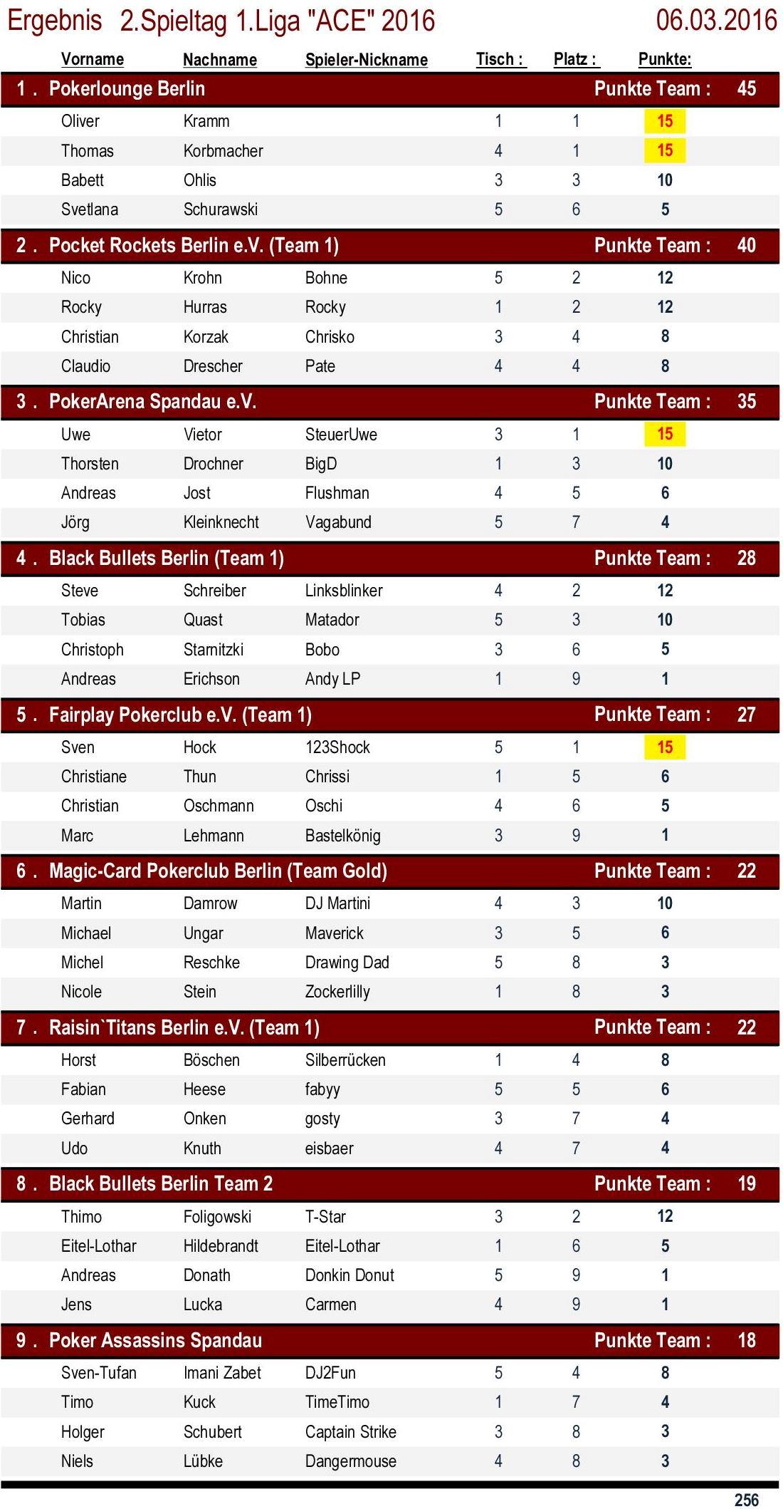Ergebnisse 1.Liga `ACE` 2. Spieltag 2016