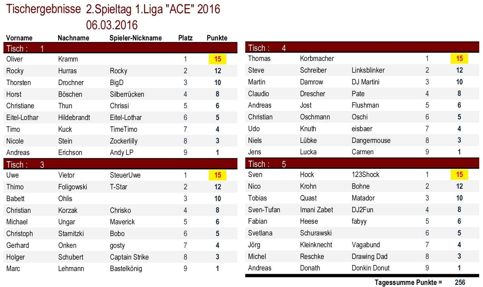 Tischergebnisse 1.Liga `ACE` 2.Spieltag 2016