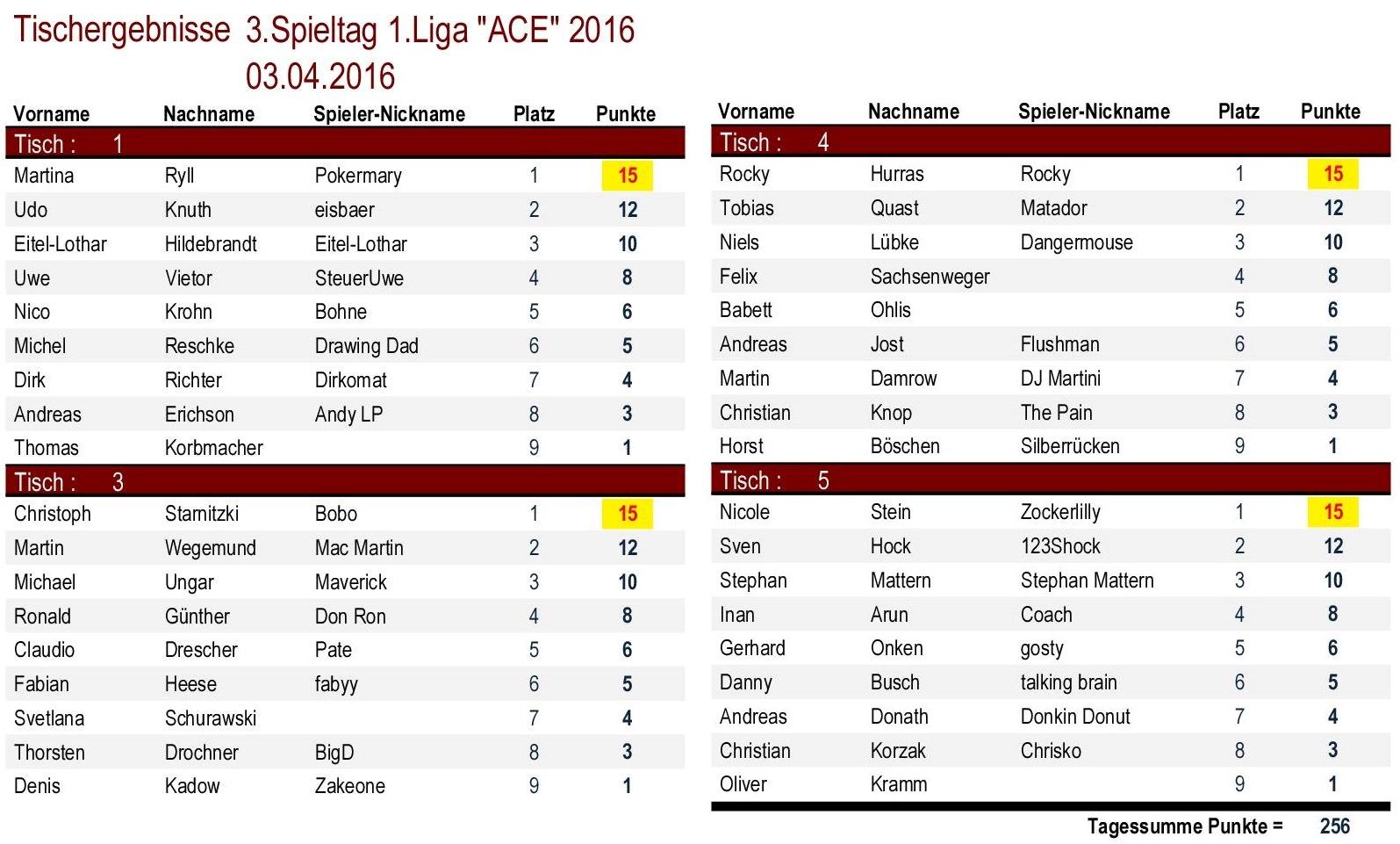 Tischergebnisse 1.Liga `ACE` 3.Spieltag 2016