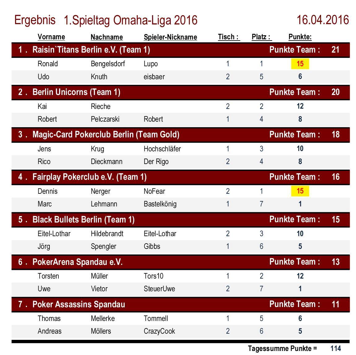 Platzierungen 1.Spieltag OMAHA-Liga 2016