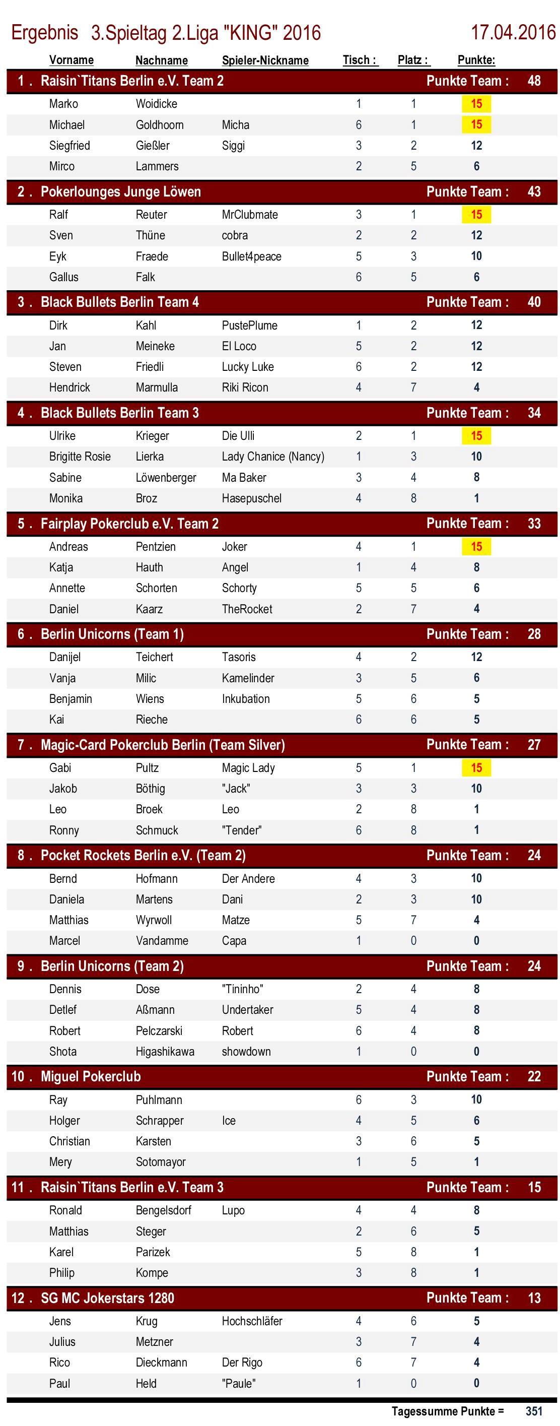Ergebnisse 2.Liga `KING` 3. Spieltag 2016