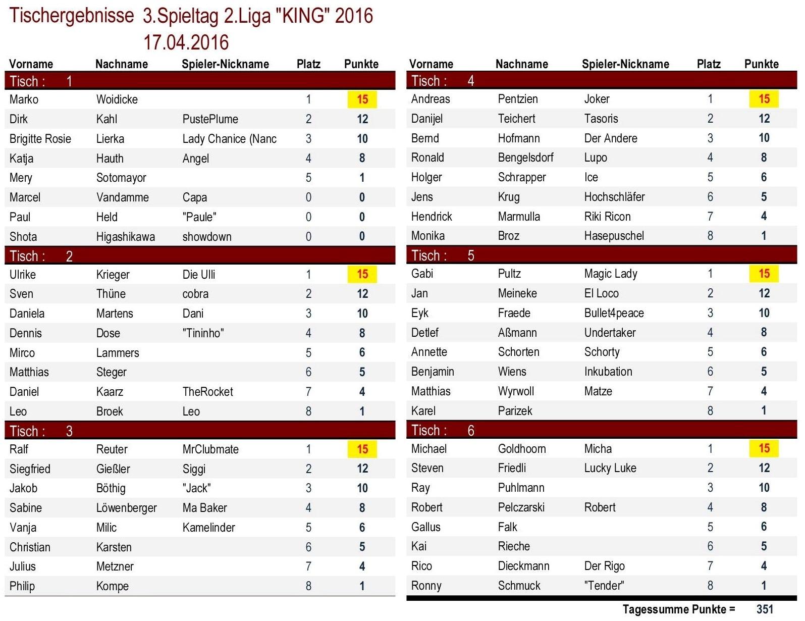 Tischergebnisse 2.Liga `KING` 3.Spieltag 2016