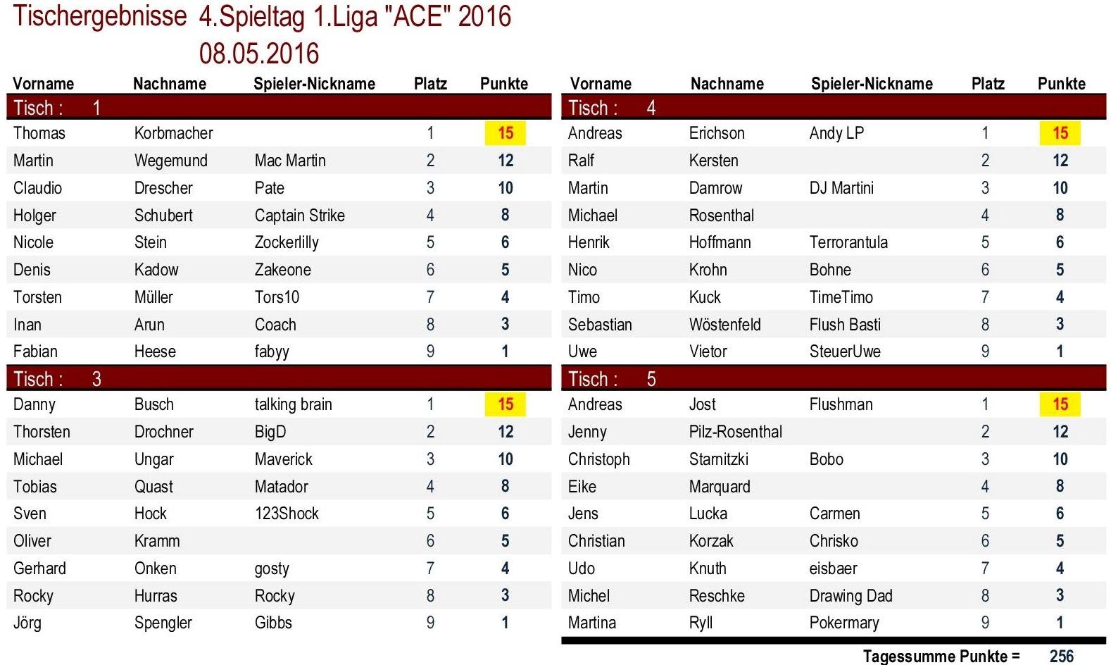 Tischergebnisse 1.Liga `ACE` 4.Spieltag 2016