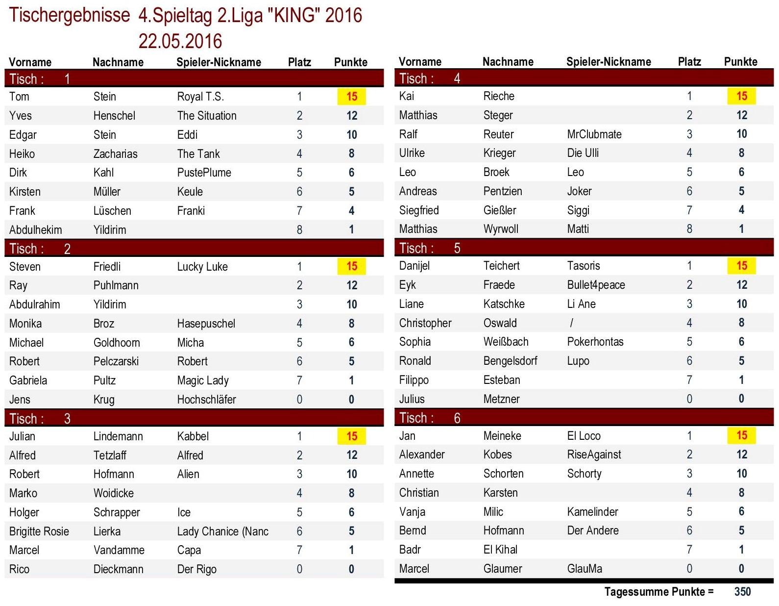 Tischergebnisse 2.Liga `KING` 4.Spieltag 2016