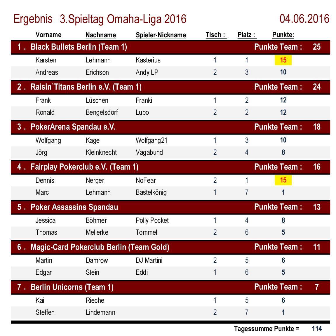 Platzierungen 3.Spieltag OMAHA-Liga 2016