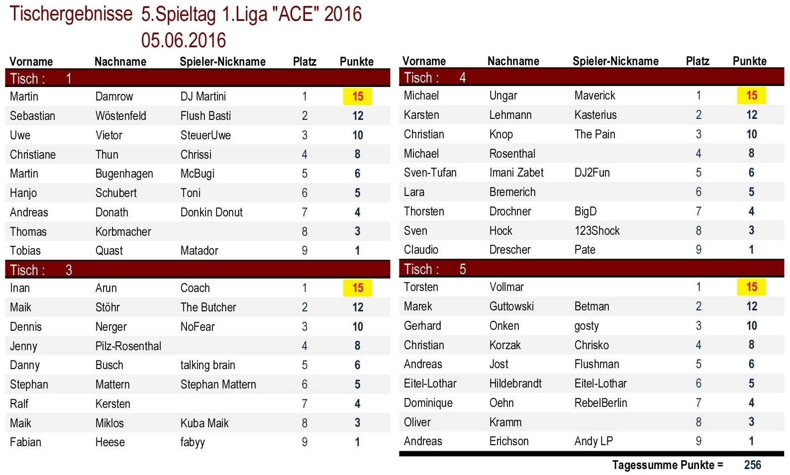Tischergebnisse 1.Liga `ACE` 5.Spieltag 2016