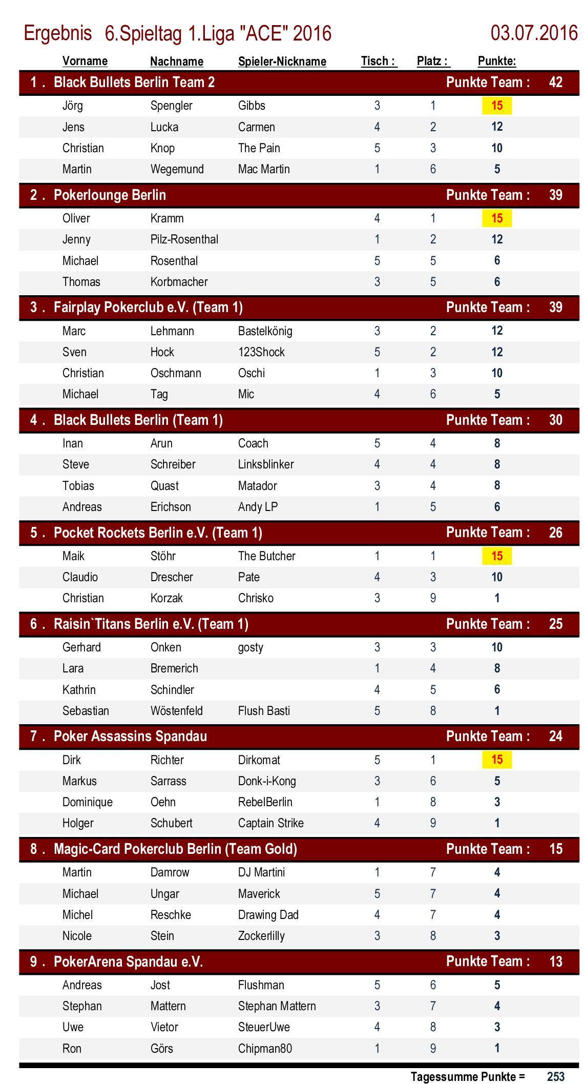 Ergebnisse 1.Liga `ACE` 6. Spieltag 2016
