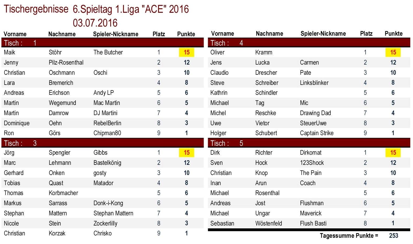 Tischergebnisse 1.Liga `ACE` 6.Spieltag 2016