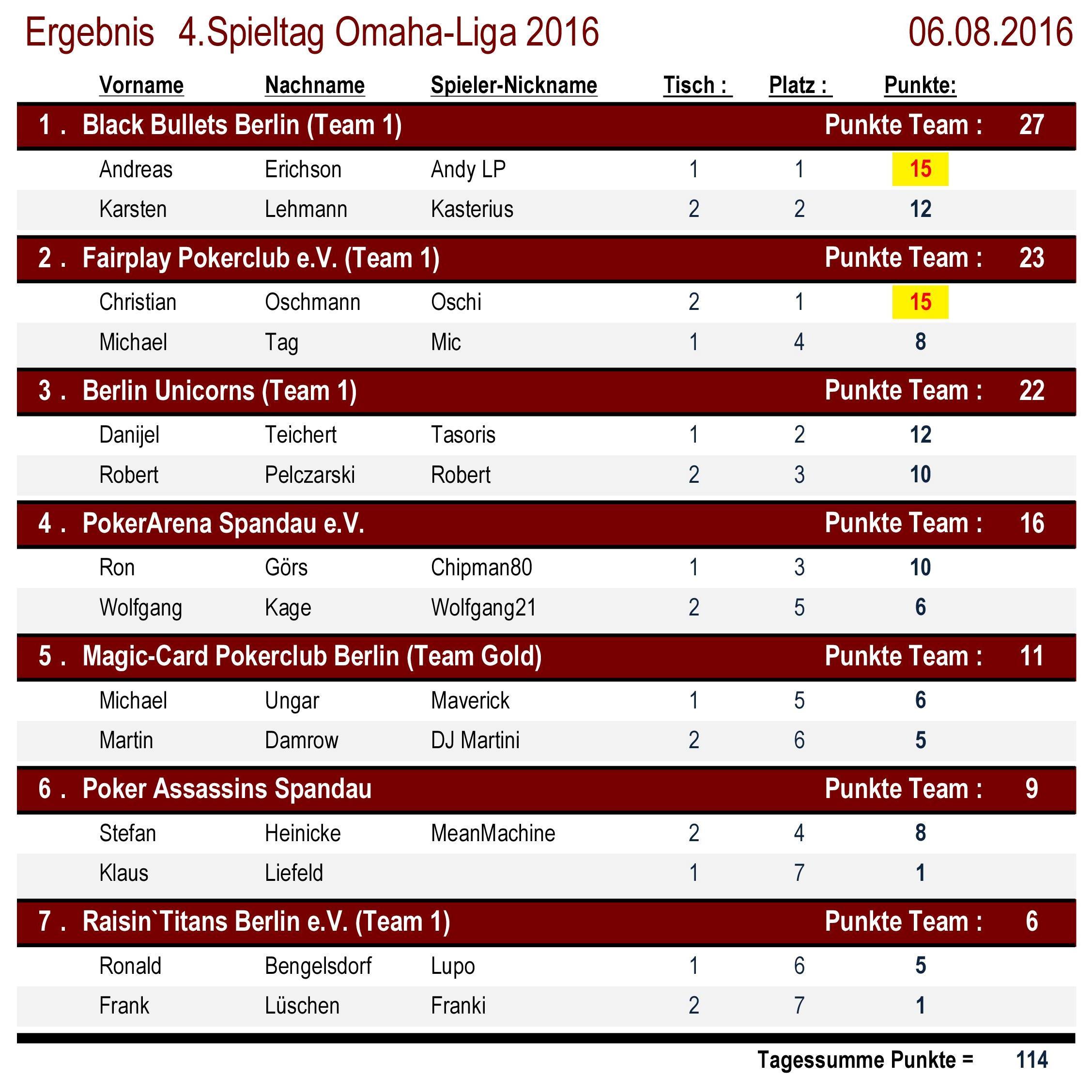 Platzierungen 4.Spieltag OMAHA-Liga 2016