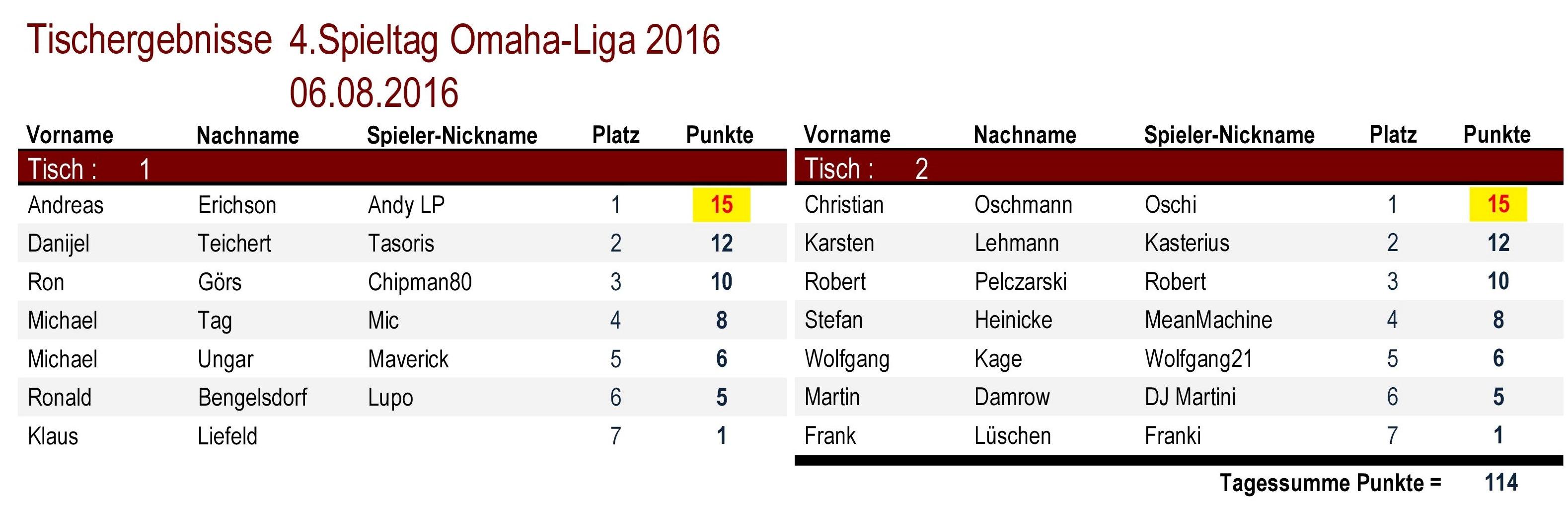 Tischergebnisse Omaha-Liga 4.Spieltag