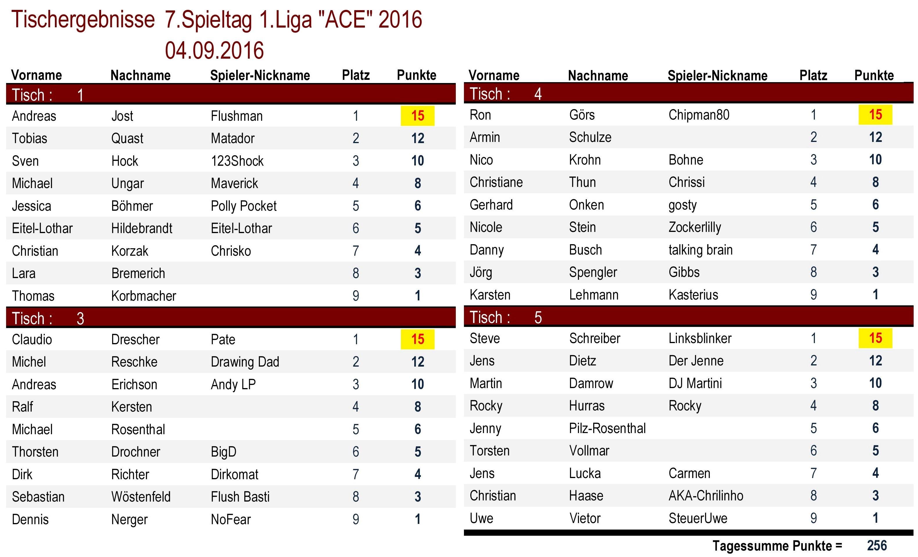 Tischergebnisse 1.Liga `ACE` 7.Spieltag 2016
