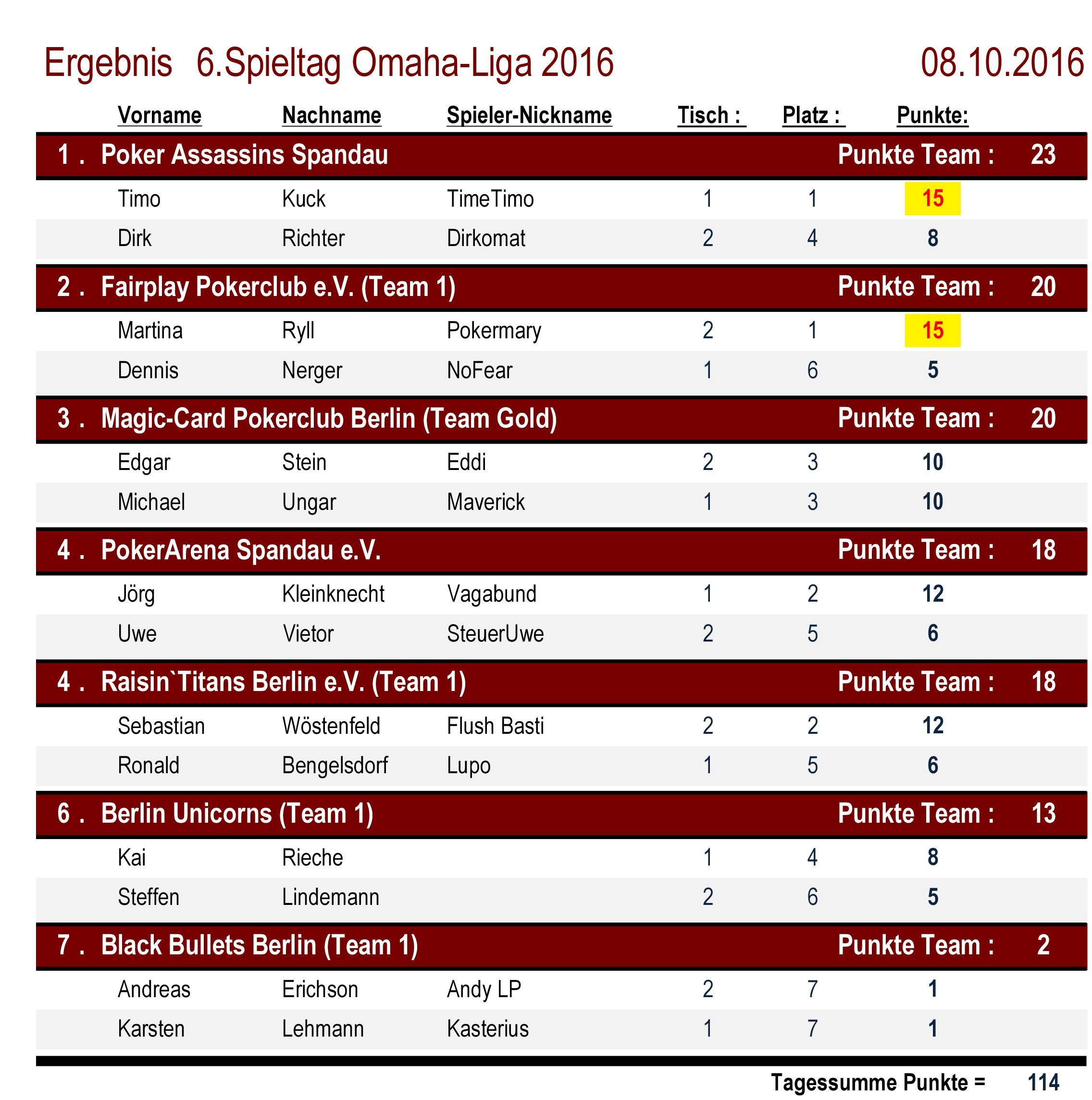 Platzierungen 6.Spieltag OMAHA-Liga 2016