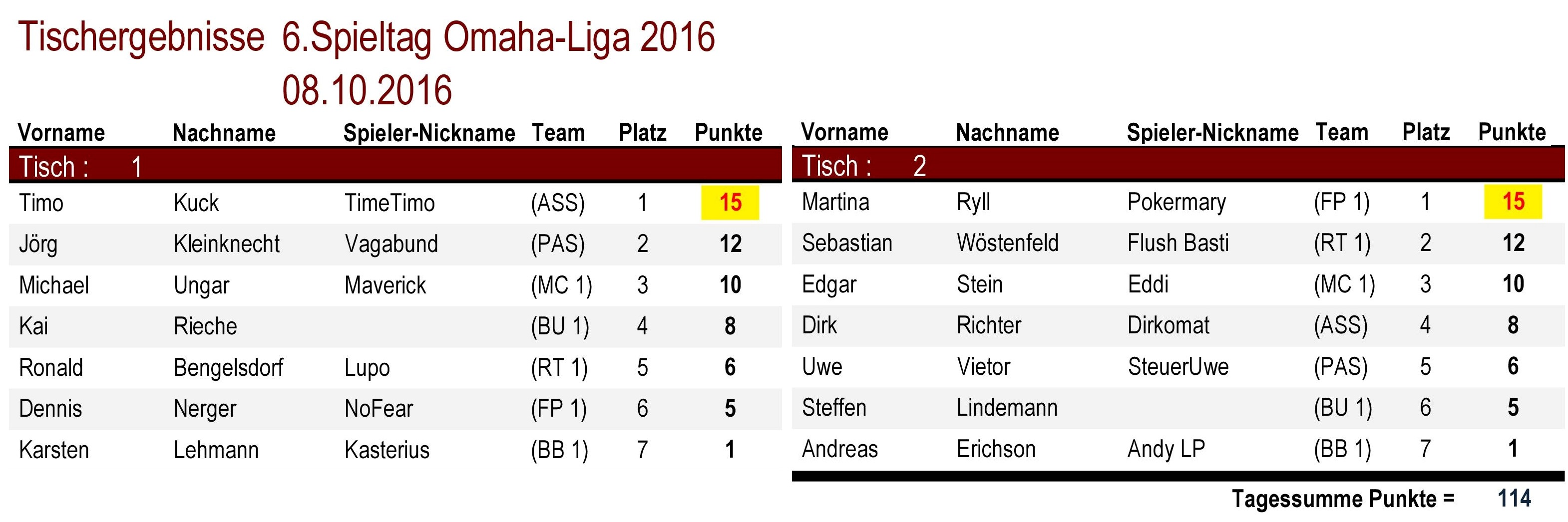 Tischergebnisse Omaha-Liga 6.Spieltag