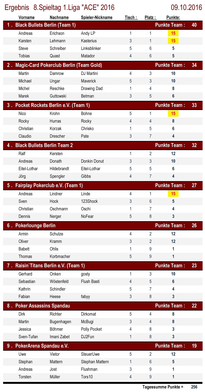 Tischergebnisse 1.Liga `ACE` 8.Spieltag 2016