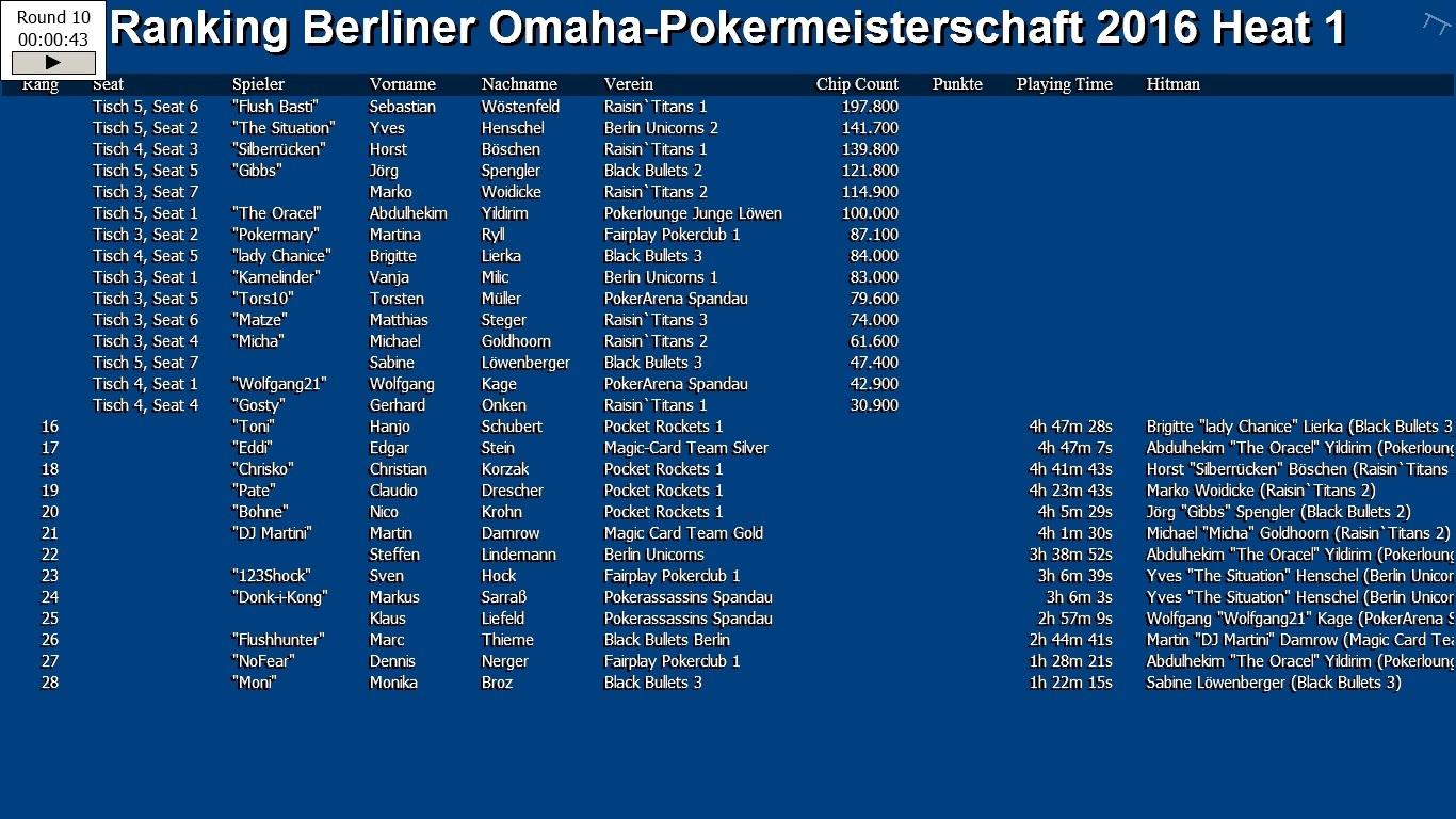 Heat 1 der Omaha-Pokermeisterschaft 2016 des PVB ist beendet
