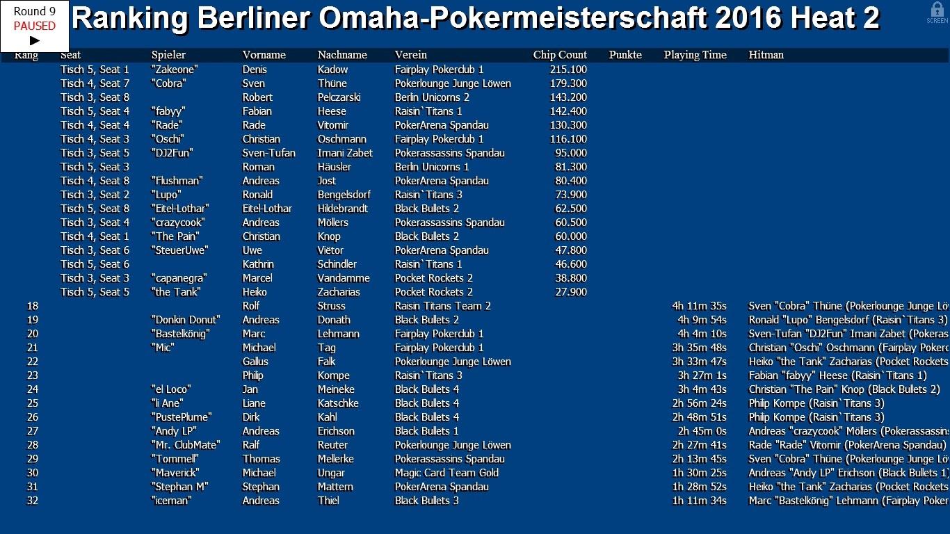 Heat 2 der Omaha-Pokermeisterschaft 2016 des PVB ist beendet