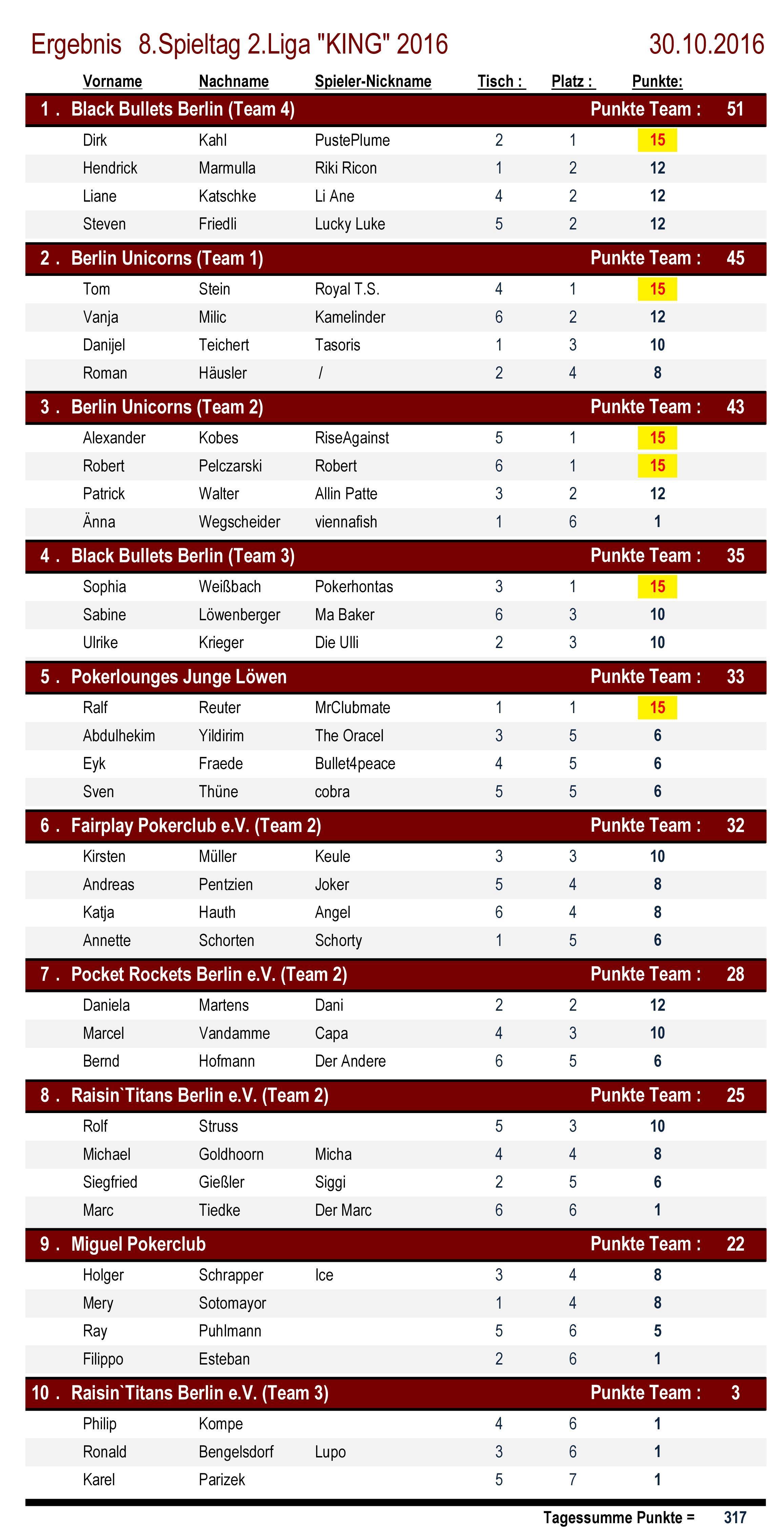 Ergebnisse 2.Liga `KING` 8. Spieltag 2016