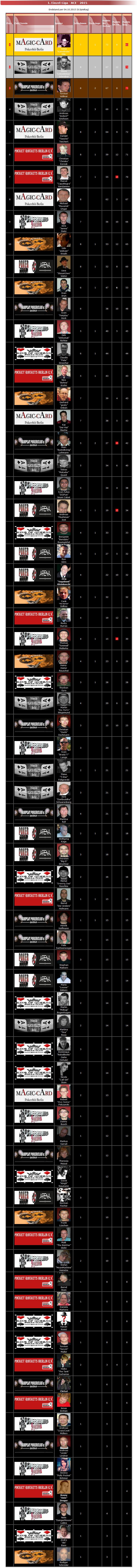 Poker Verband Berlin - Einzel Liga Ace 2015
