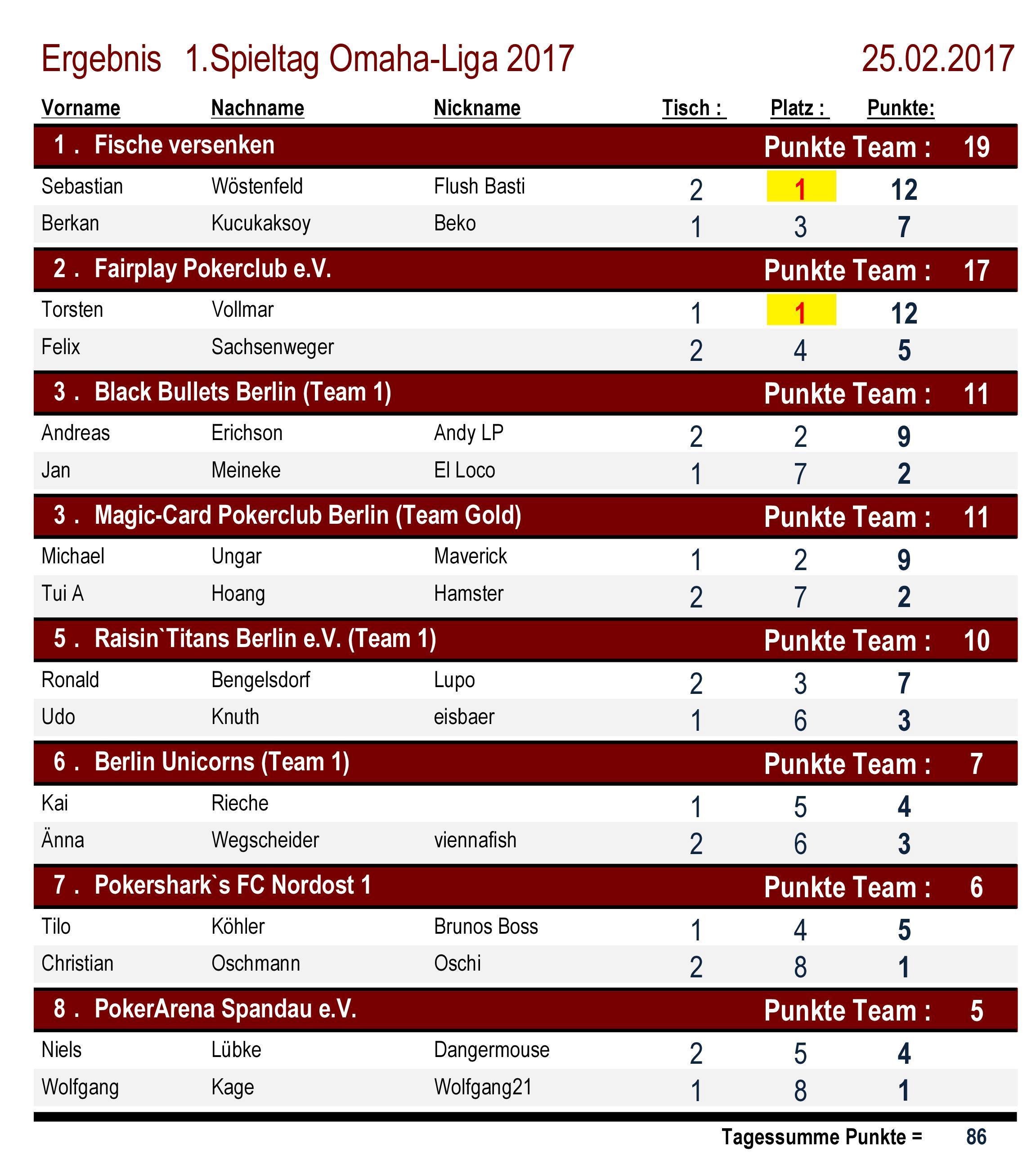Platzierungen Omaha-Liga 1.Spieltag 2017