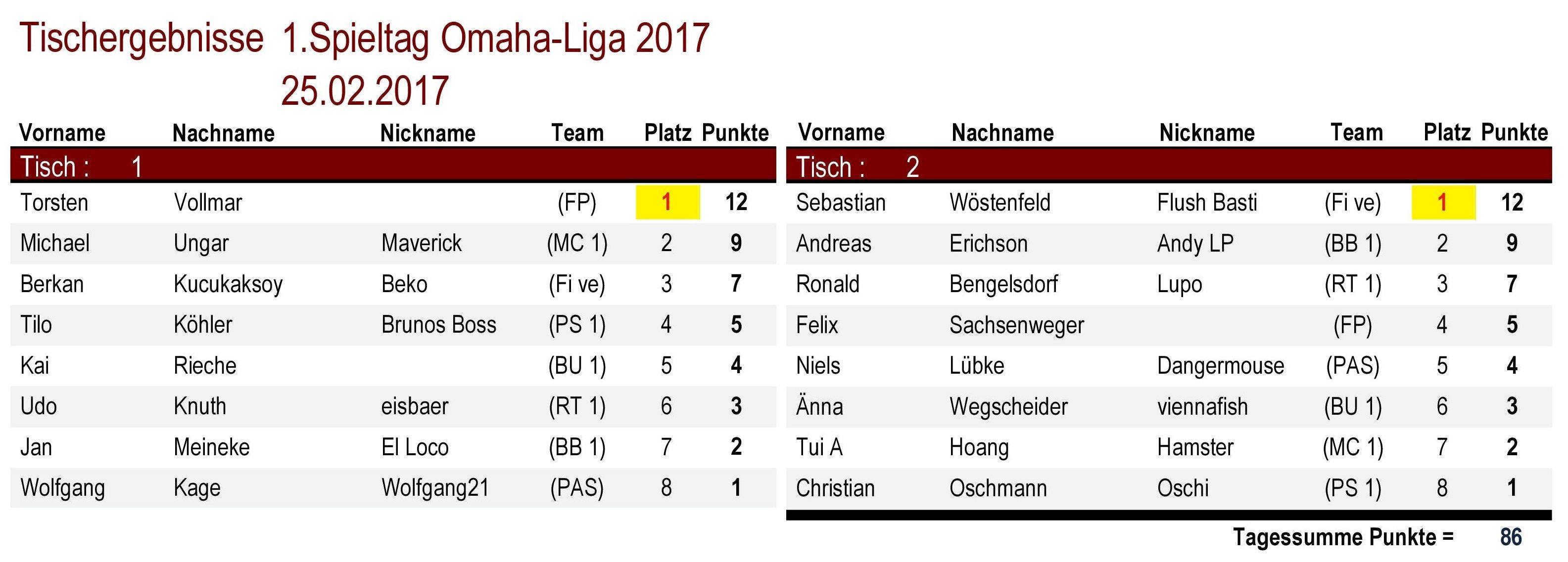 Tischergebnisse Omaha-Liga 1.Spieltag 2017