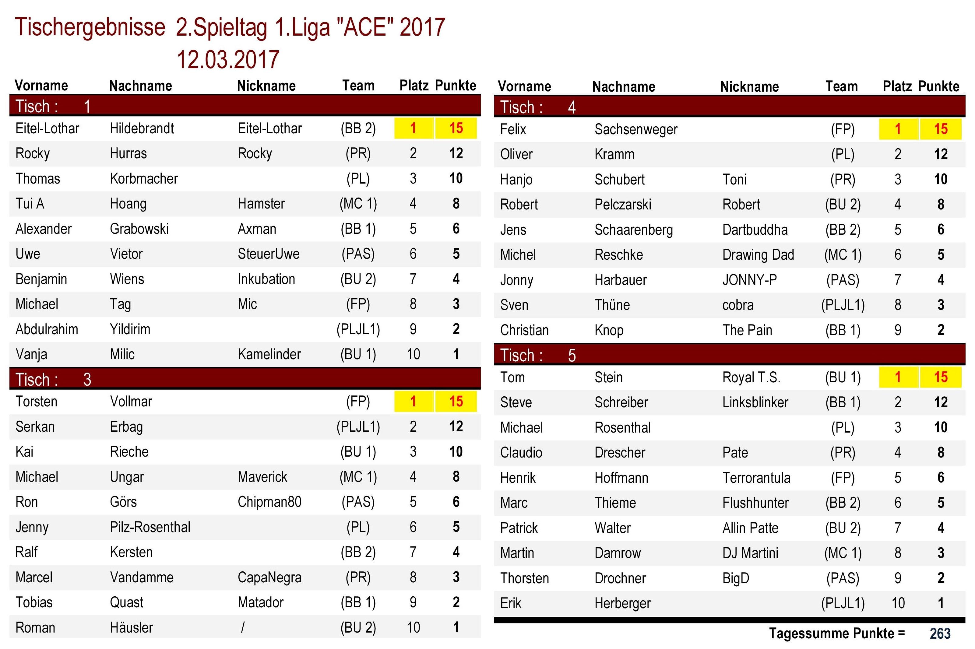 Tischergebnisse 1.Liga `ACE` 2.Spieltag 2017