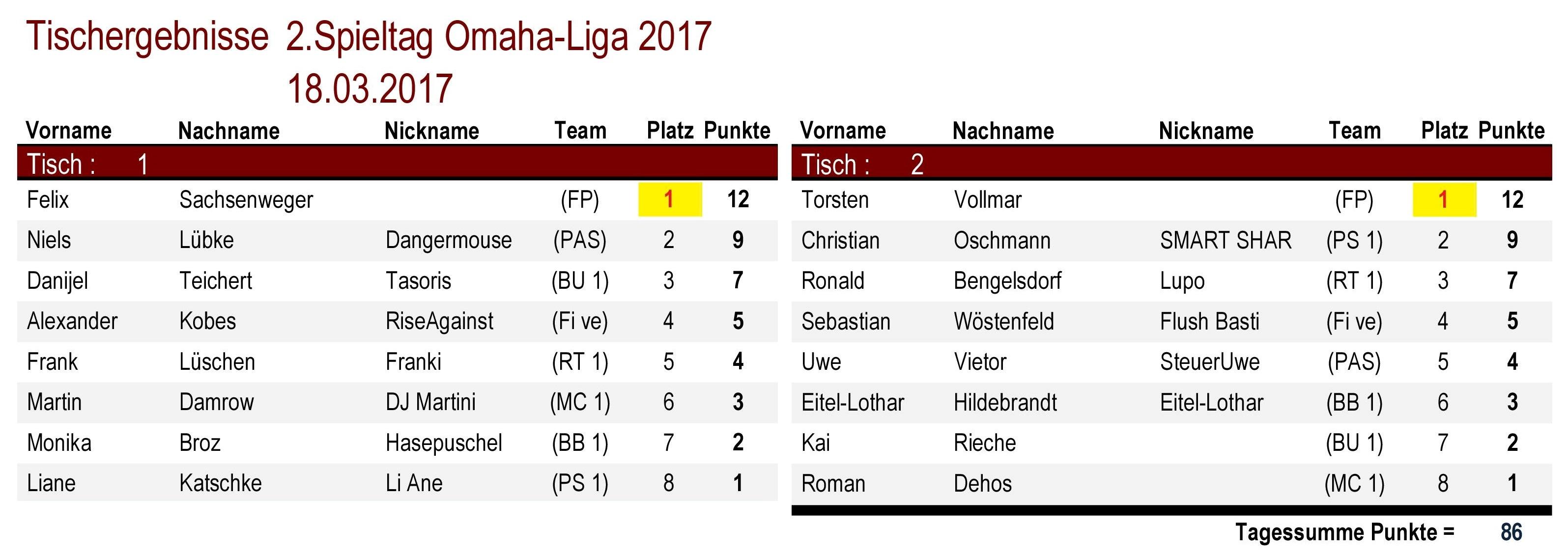 Tischergebnisse Omaha-Liga 2.Spieltag 2017