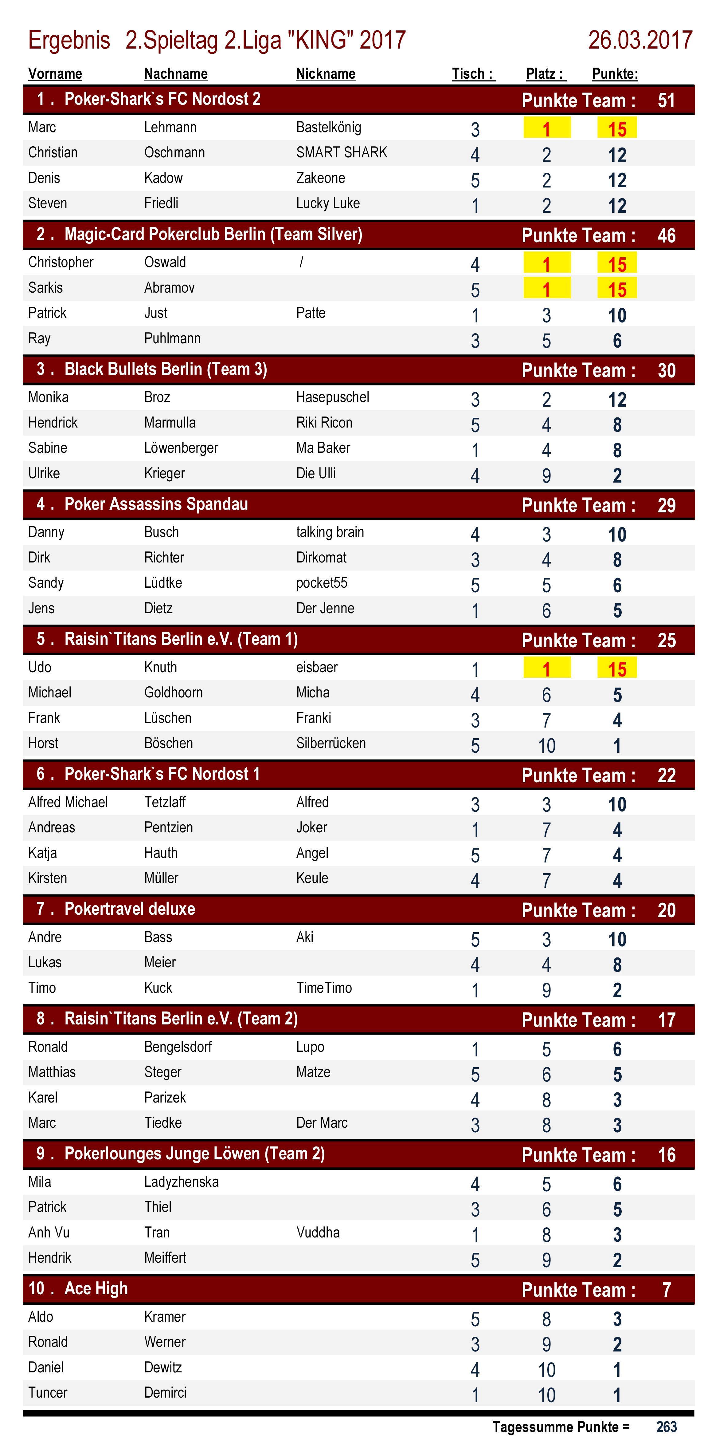 Ergebnisse 2.Liga `KING` 2. Spieltag 2017