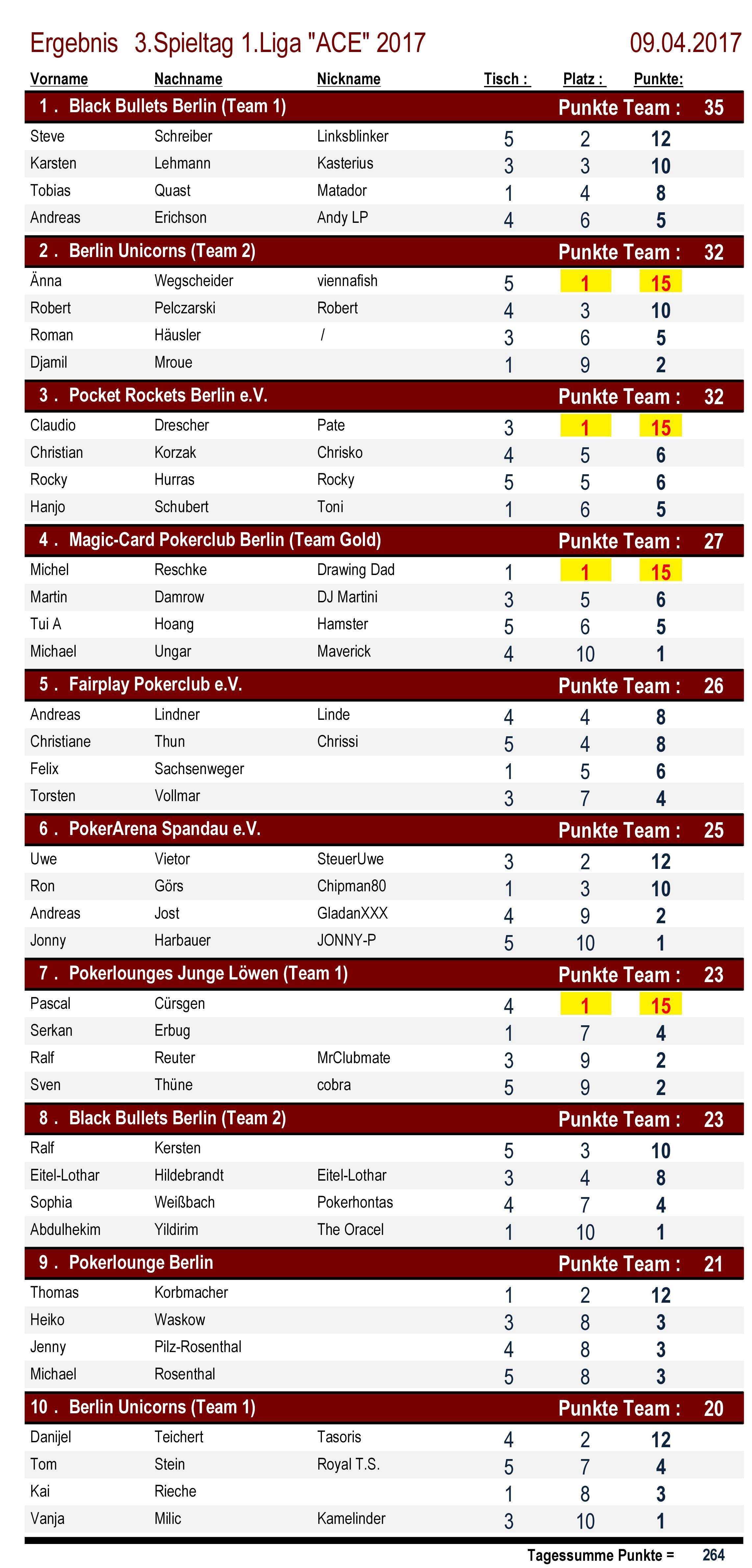 Platzierungen 1.Liga `ACE` 3.Spieltag 2017