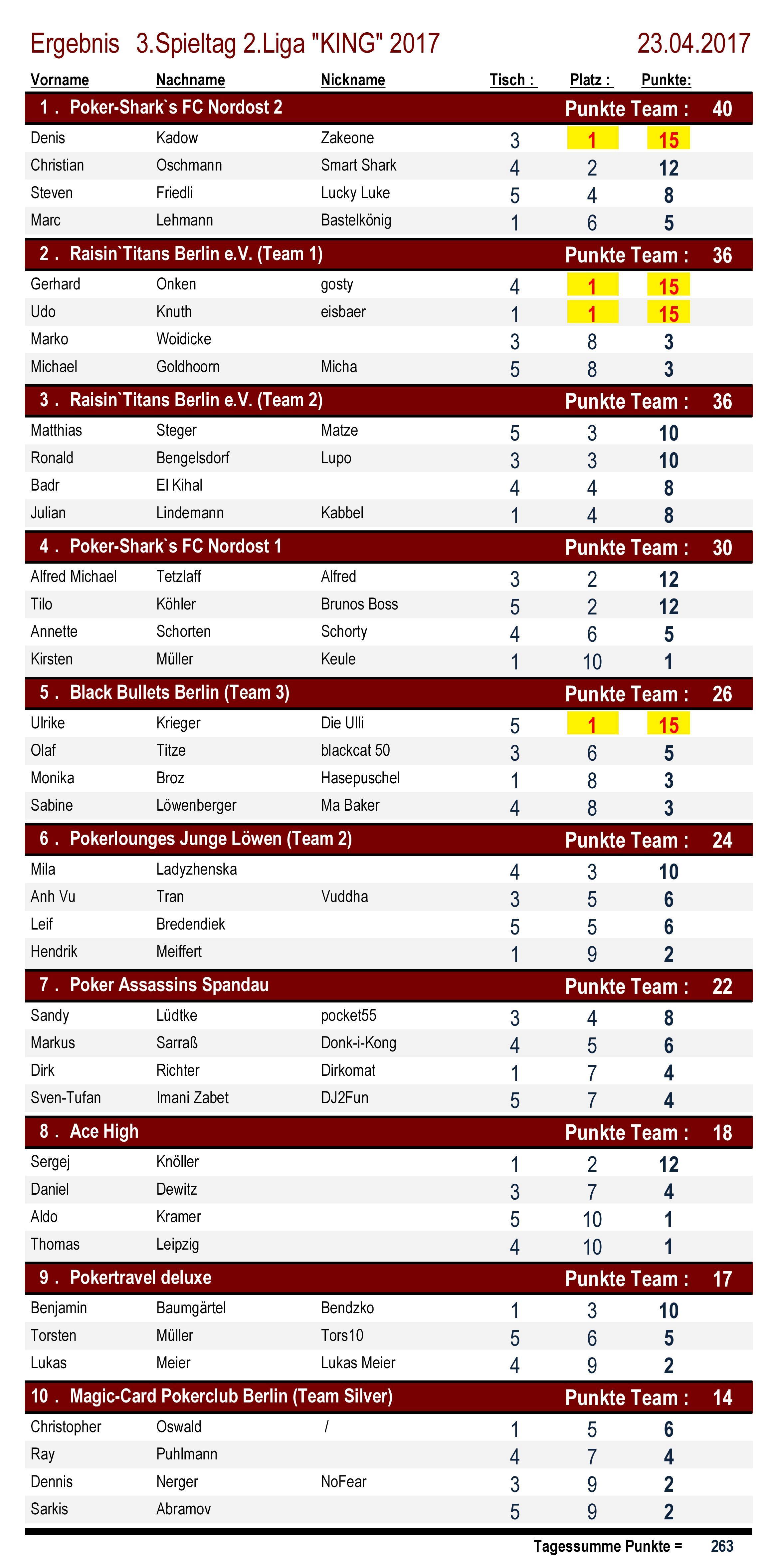 Ergebnisse 2.Liga `KING` 3. Spieltag 2017