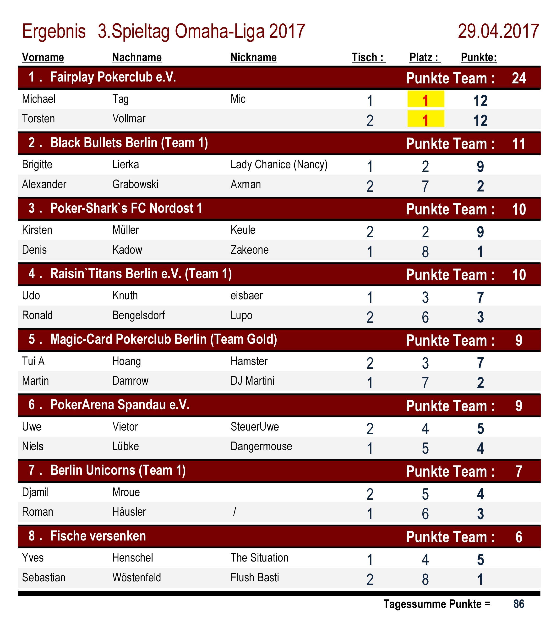 Platzierungen Omaha-Liga 3.Spieltag 2017