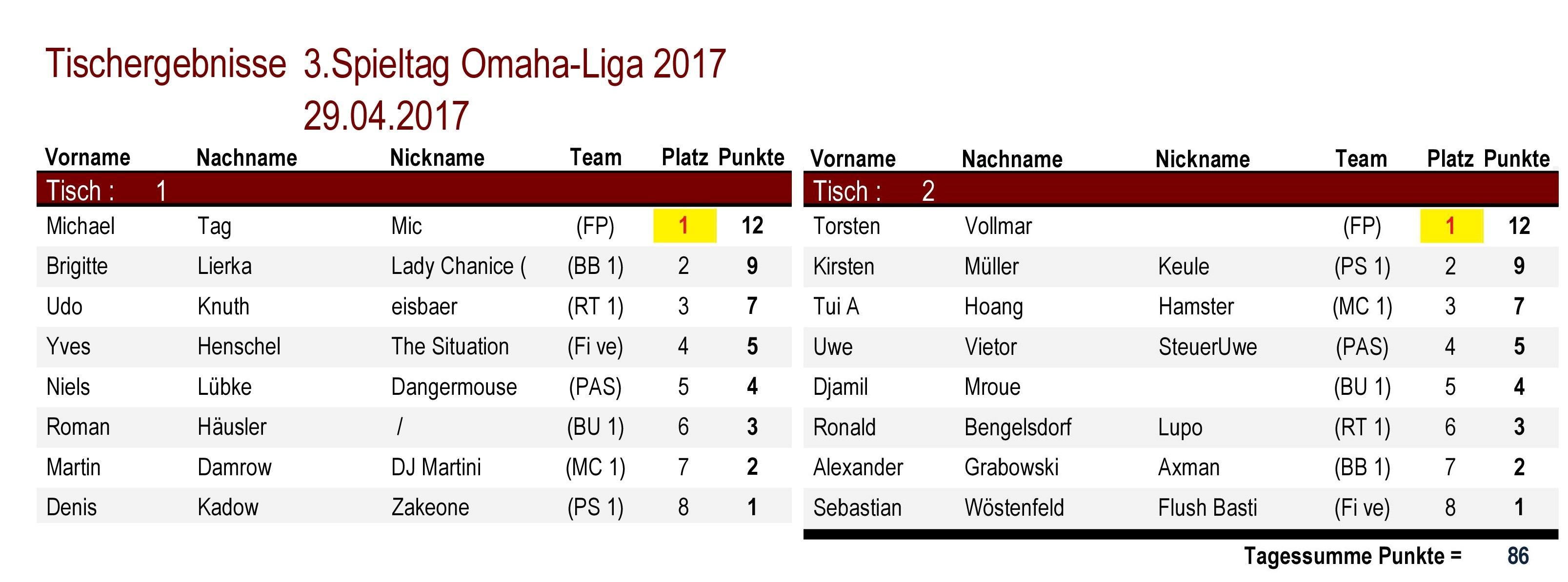Tischergebnisse Omaha-Liga 3.Spieltag 2017
