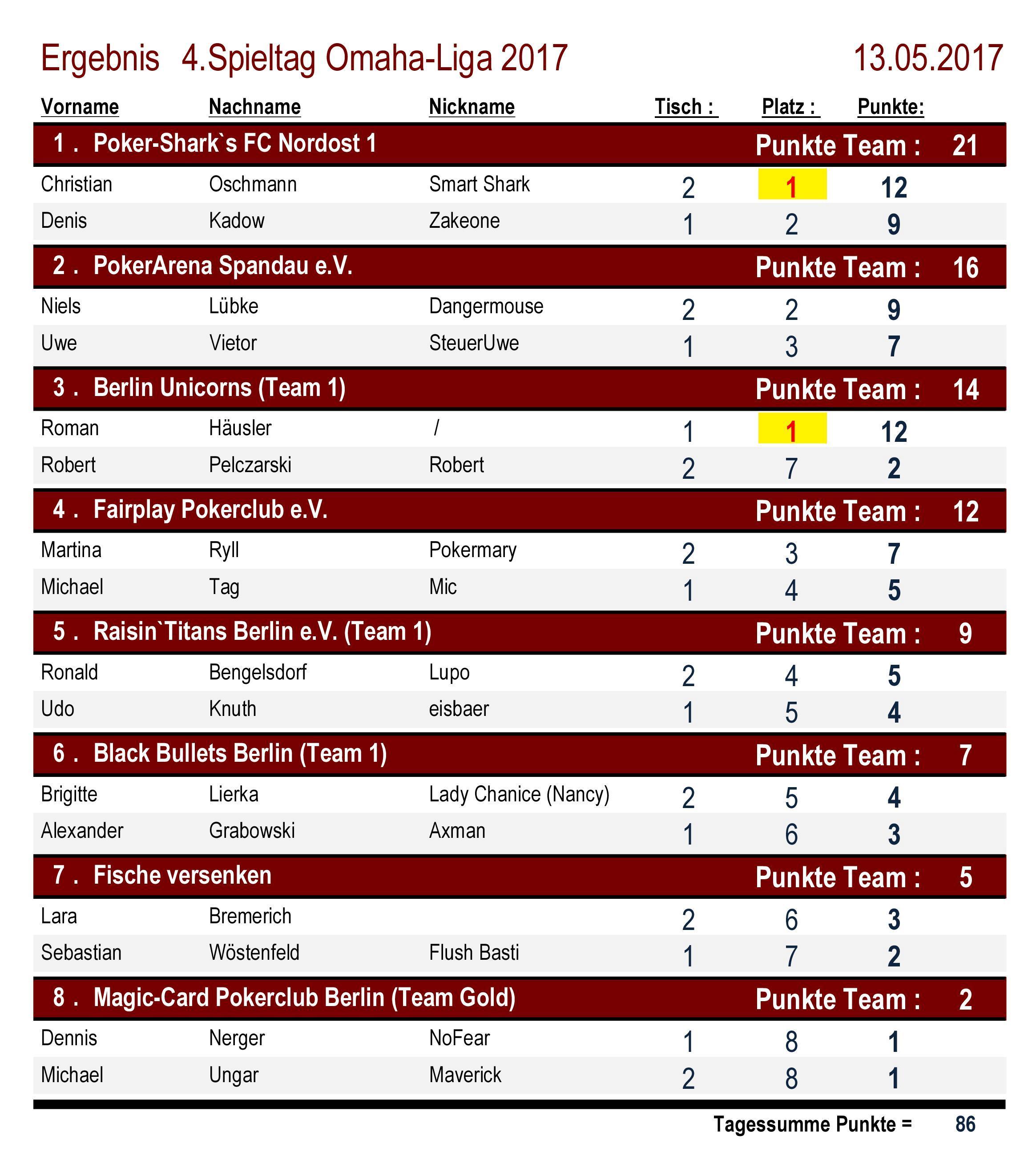 Platzierungen Omaha-Liga 4.Spieltag 2017