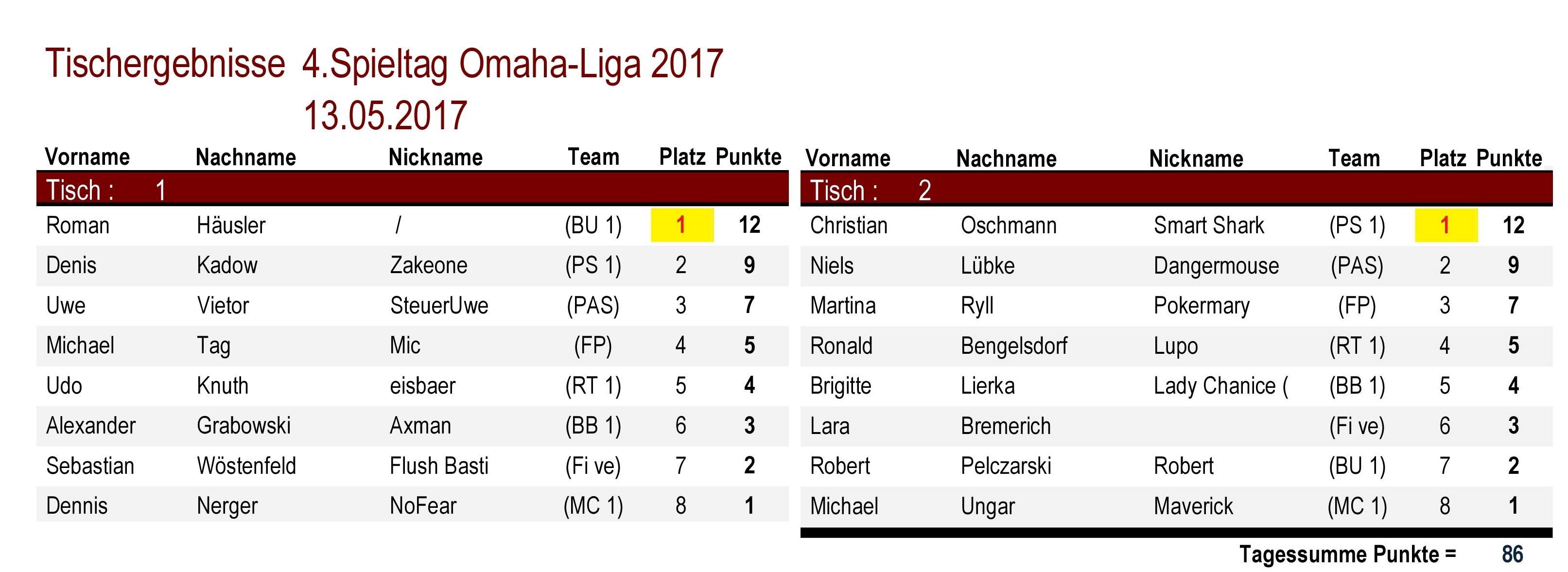 Tischergebnisse Omaha-Liga 4.Spieltag 2017