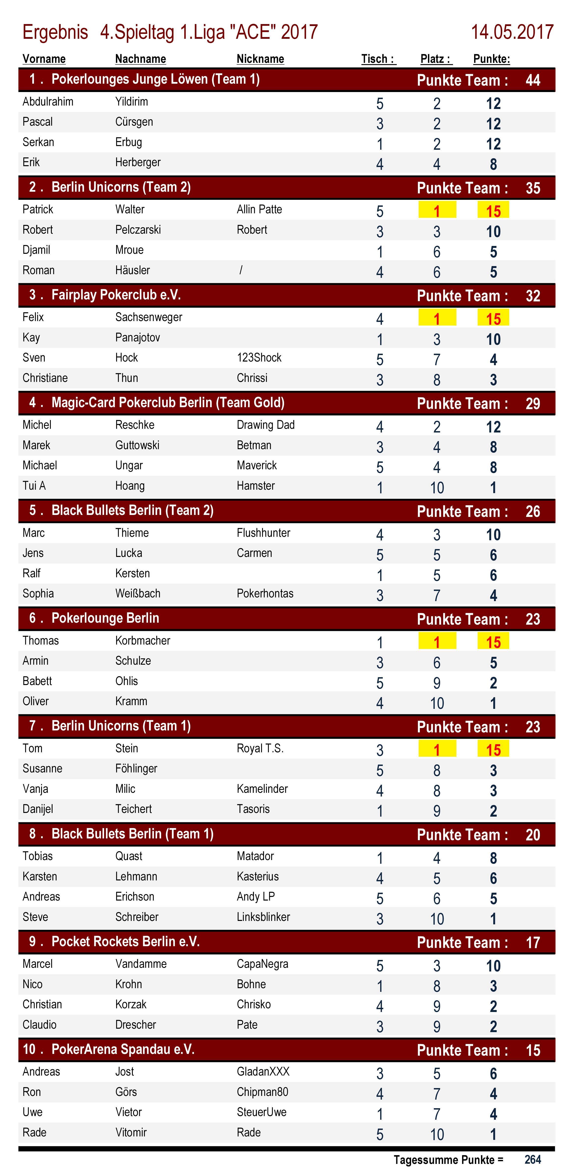 Platzierungen 1.Liga `ACE` 4.Spieltag 2017
