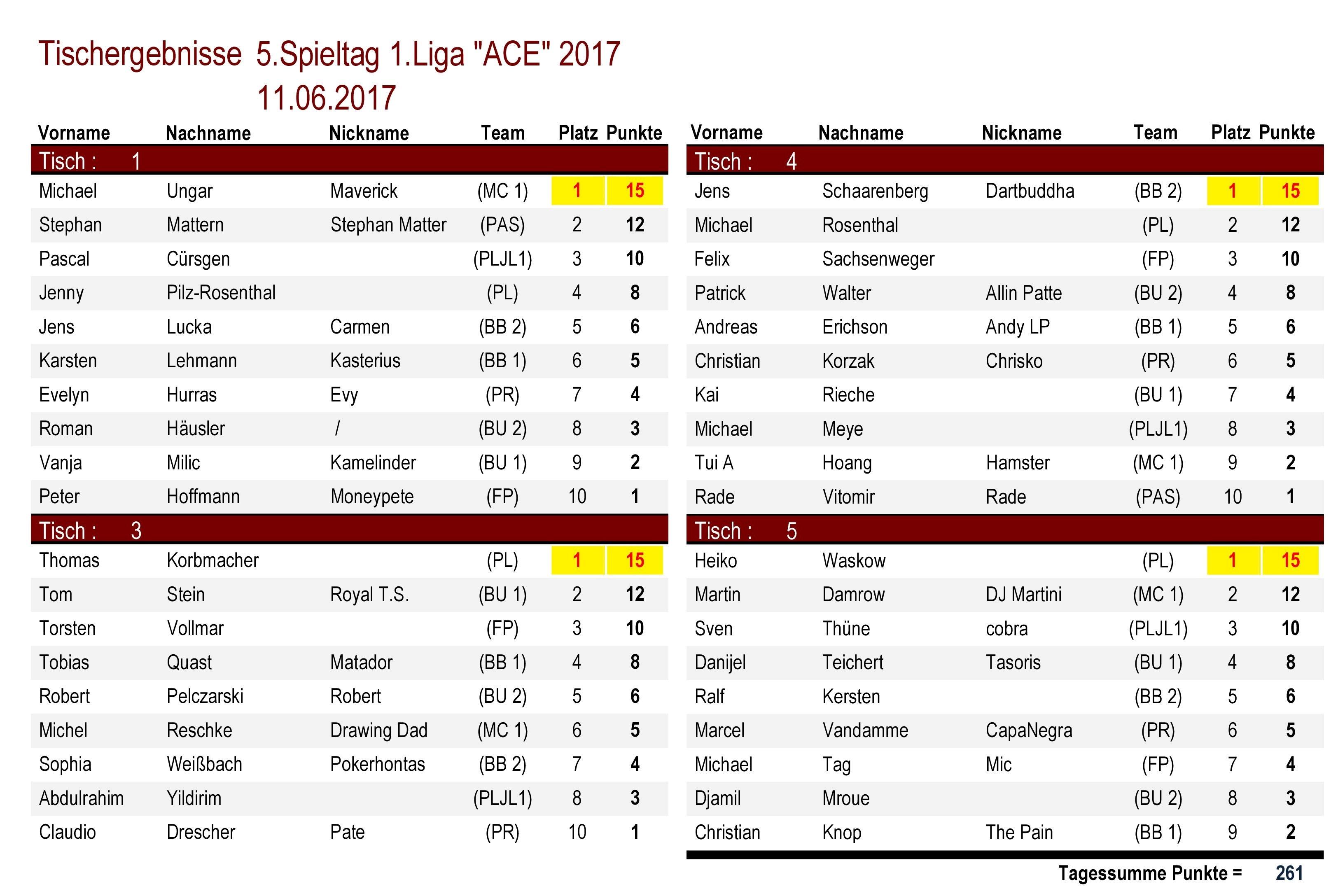 Tischergebnisse 1.Liga `ACE` 5.Spieltag 2017