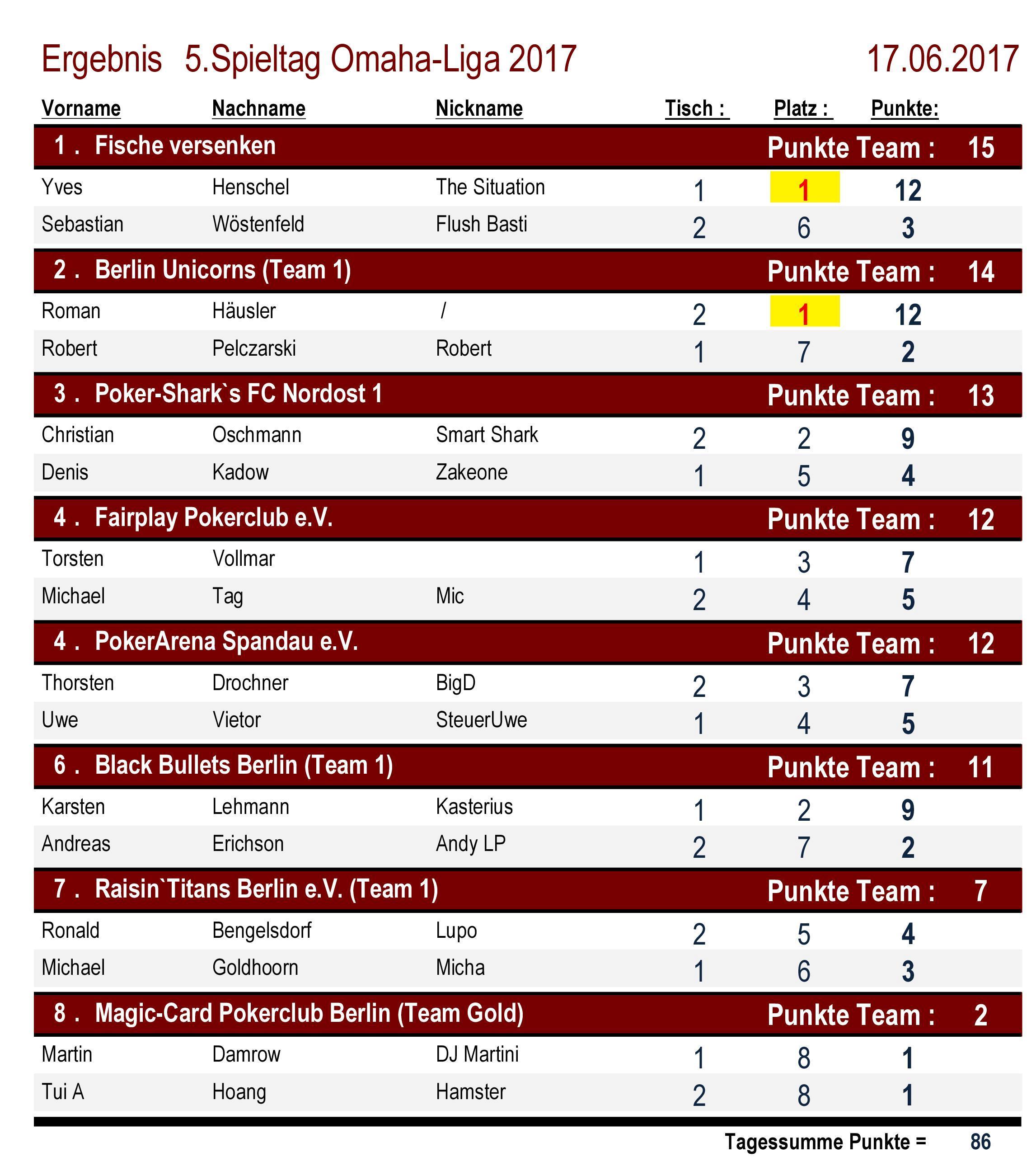 Platzierungen Omaha-Liga 5.Spieltag 2017