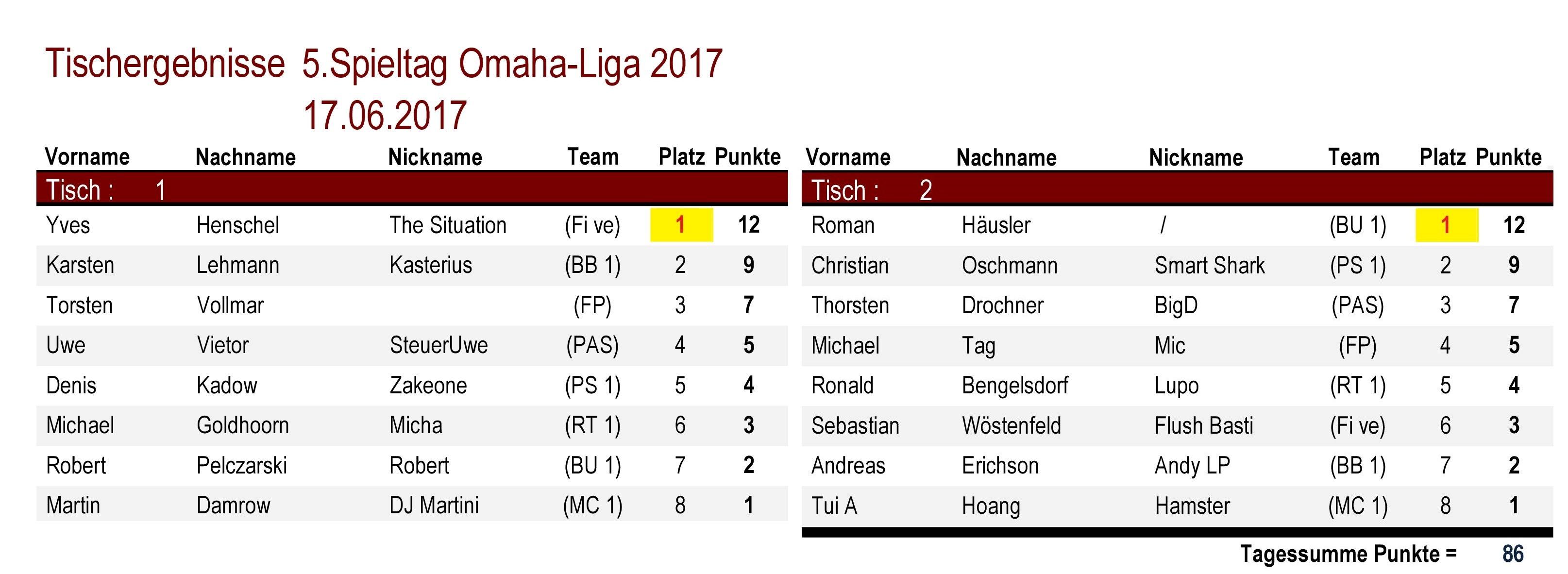 Tischergebnisse Omaha-Liga 5.Spieltag 2017