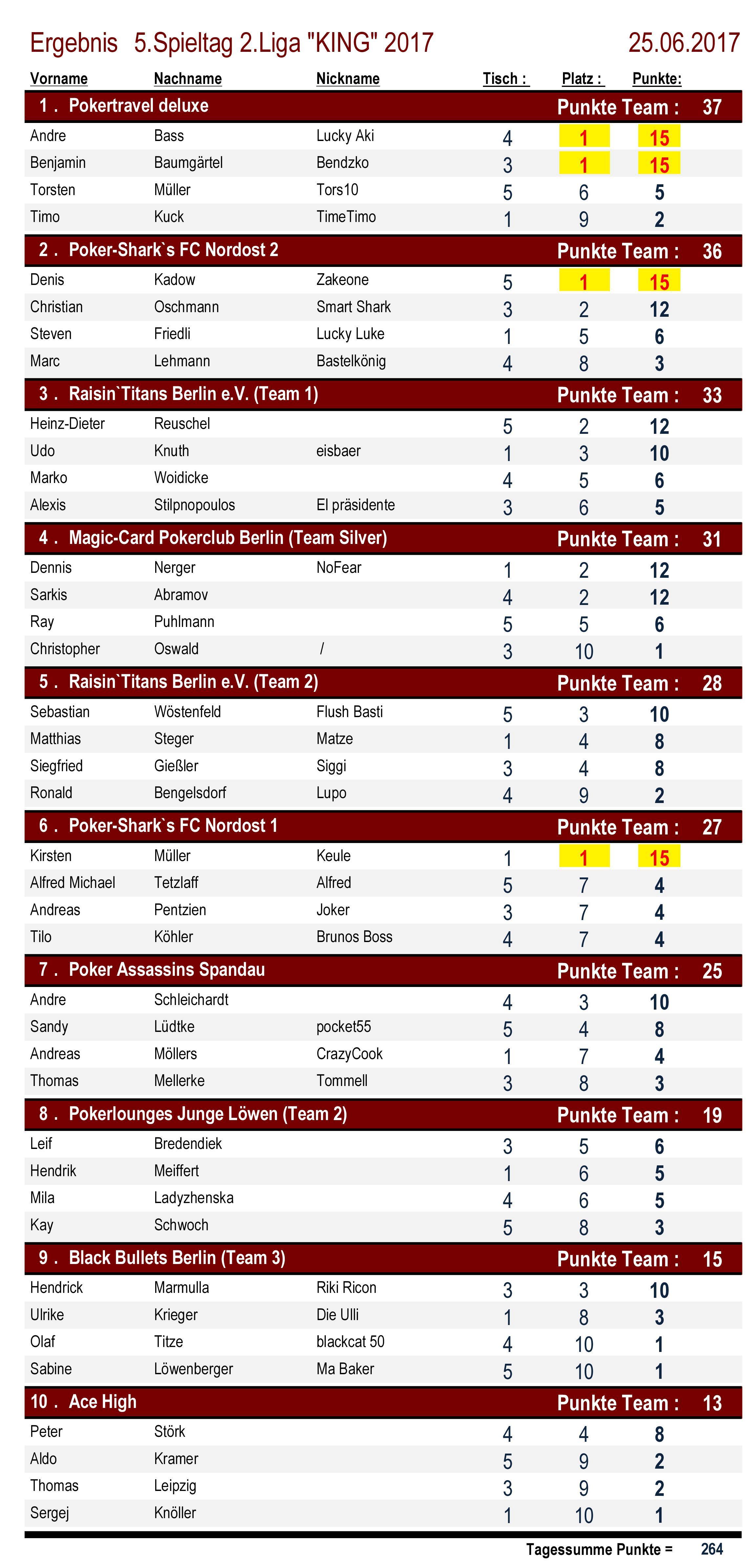 Ergebnisse 2.Liga `KING` 5. Spieltag 2017