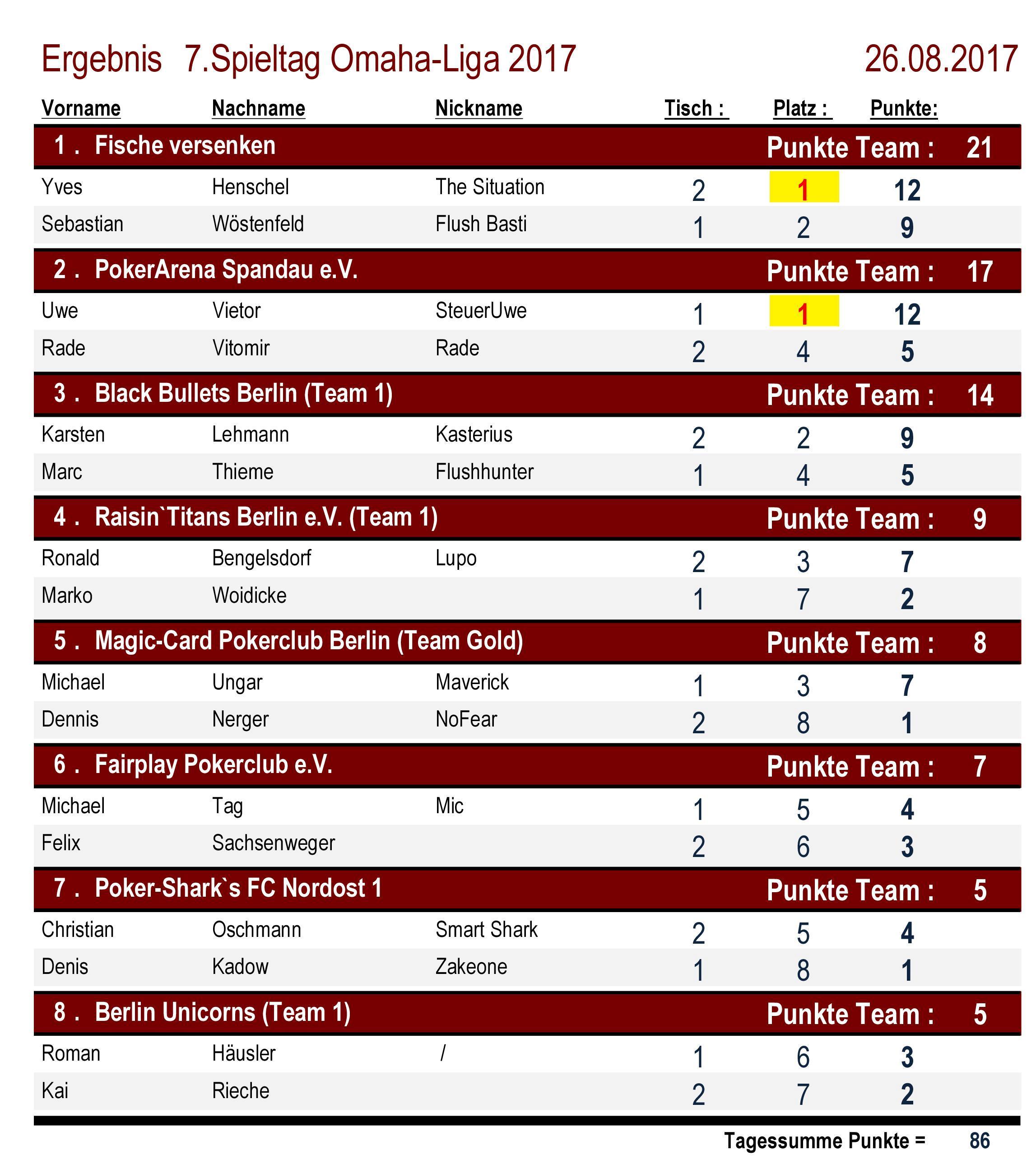 Platzierungen Omaha-Liga 7.Spieltag 2017