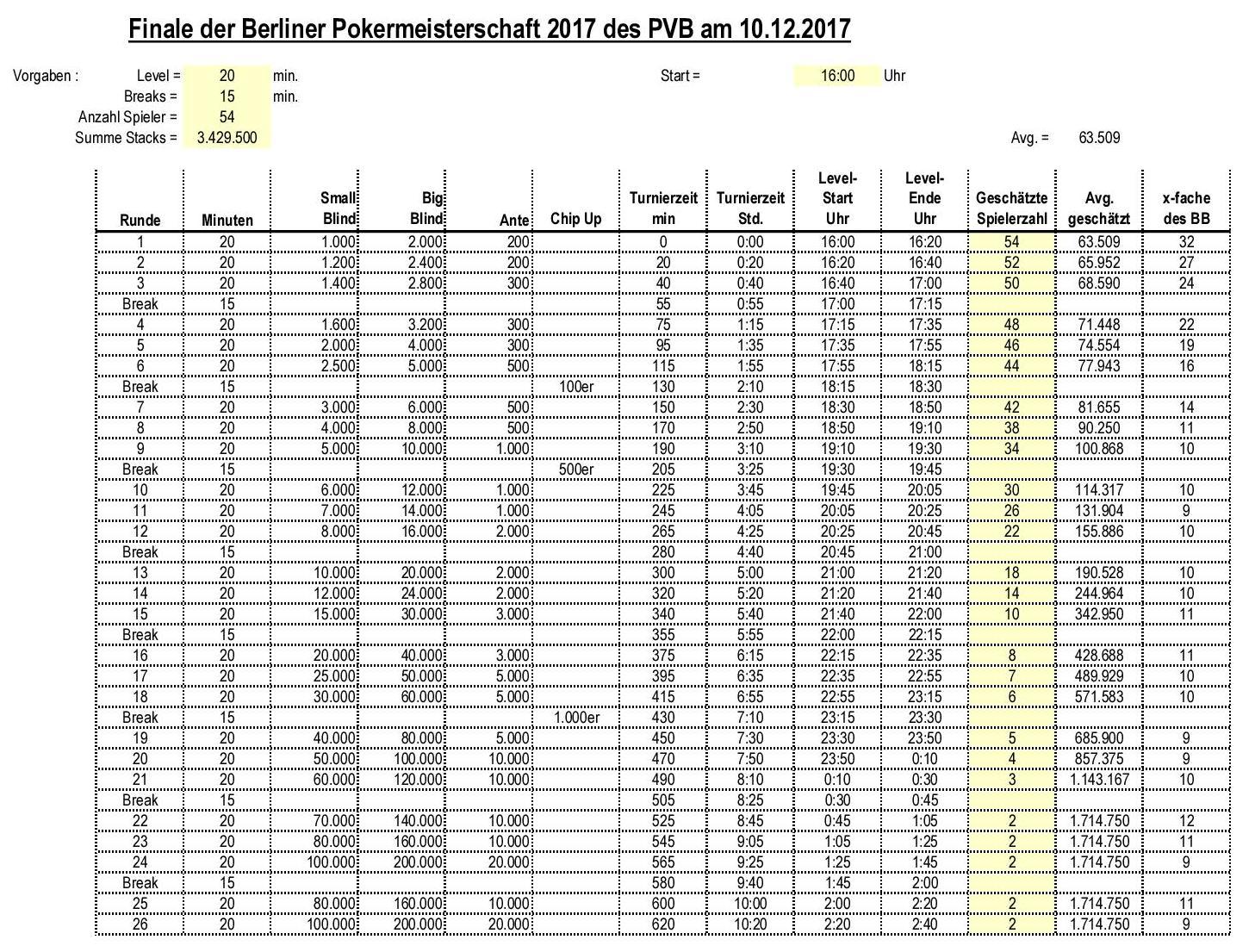 TimeTable des Finales der Berliner Pokereinzelmeisterschaft 2017 des PVB