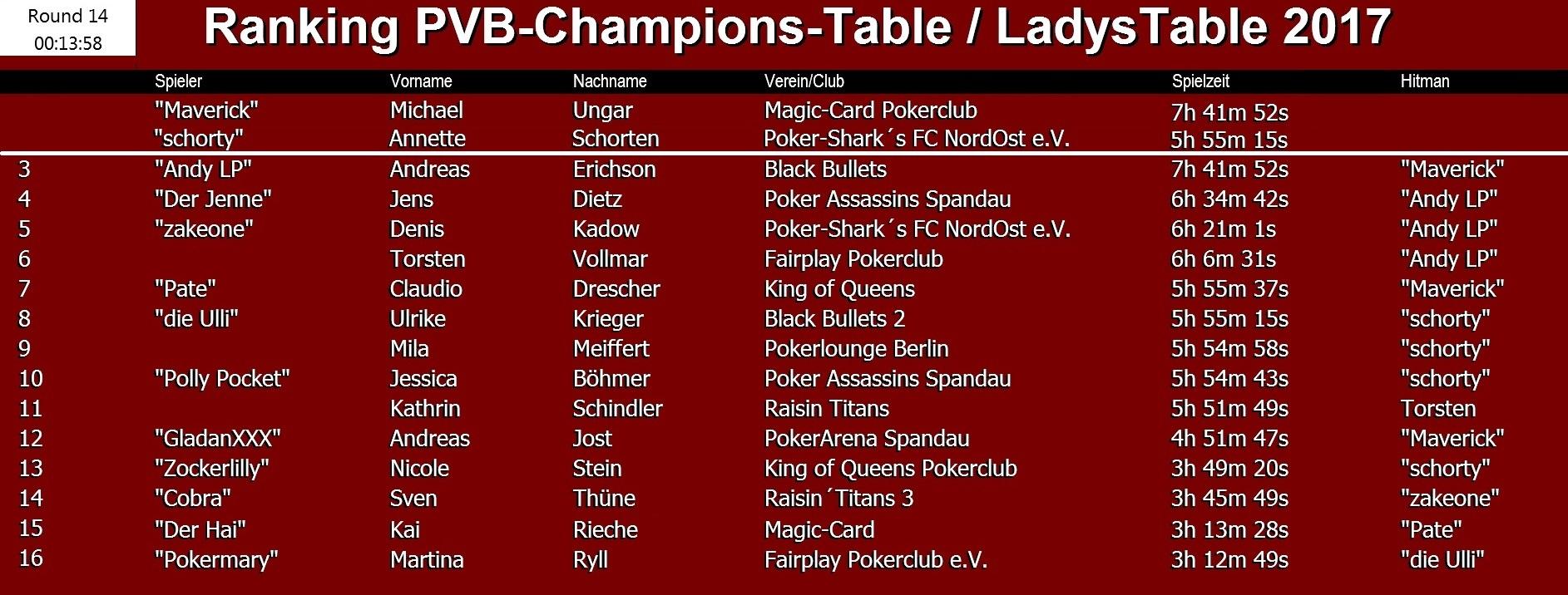 ChampionsTable und LadysTable 2017 des PVB / Das Ranking