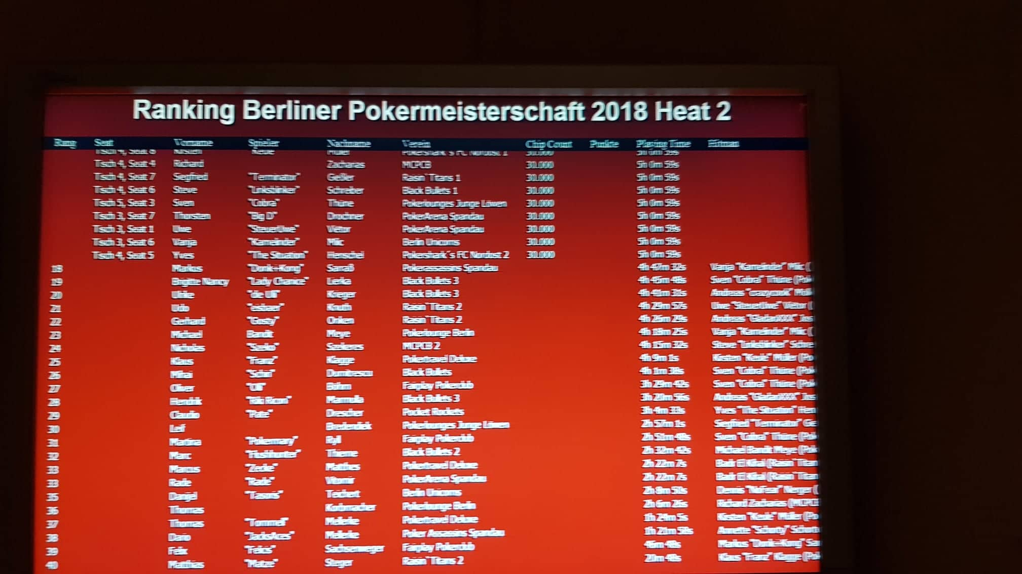Ende PVB-Pokereinzelmeisterschaft 2018 Heat 2