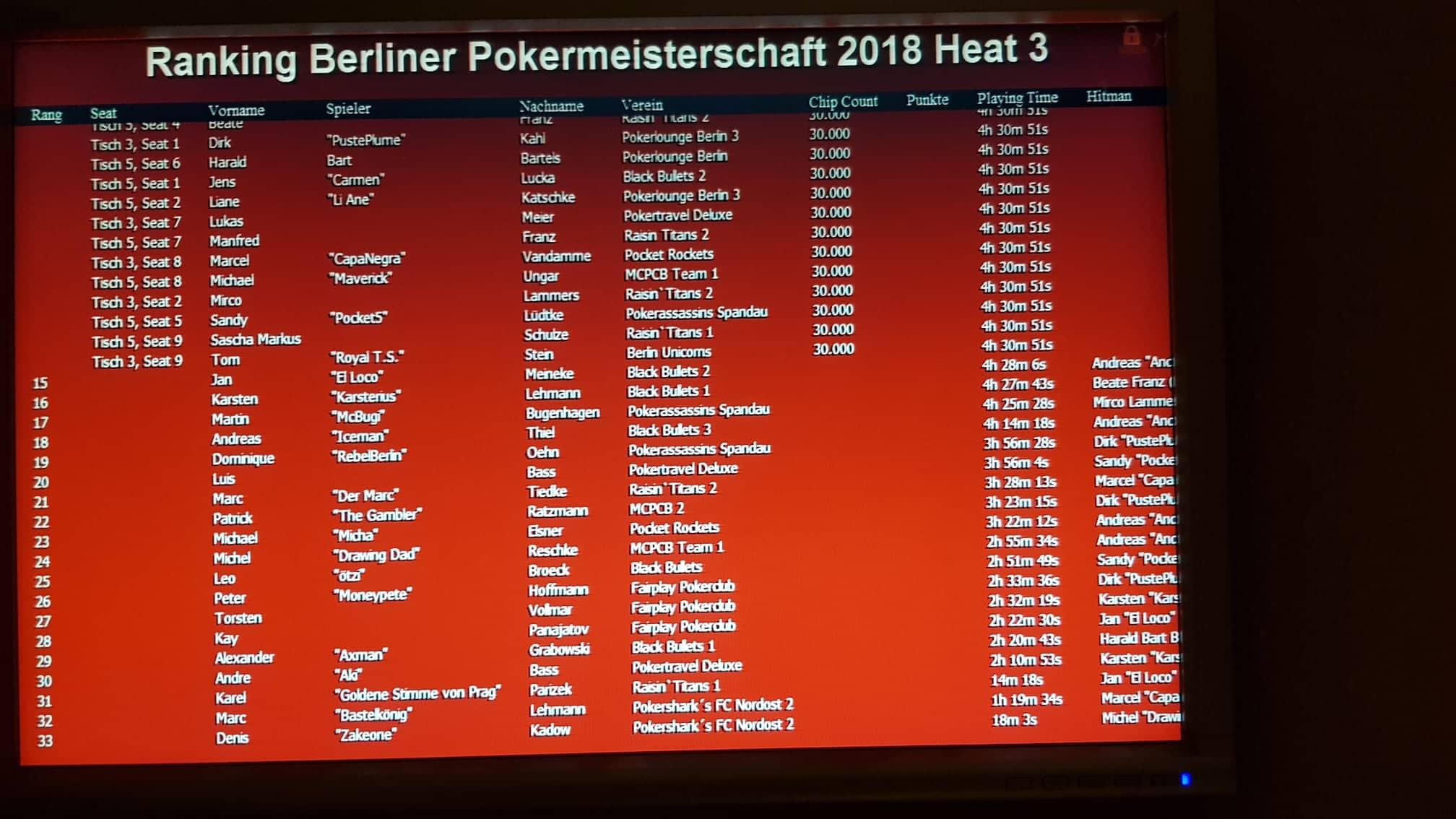 Ende PVB-Pokereinzelmeisterschaft 2018 Heat 3