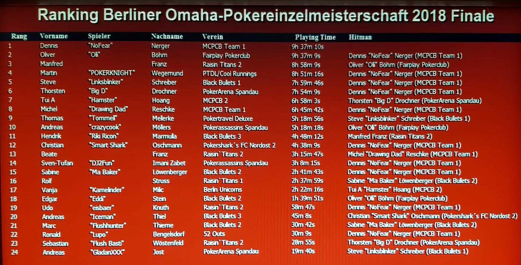 PVB-Omaha-Pokereinzelmeisterschaft 2018 : Das Ranking